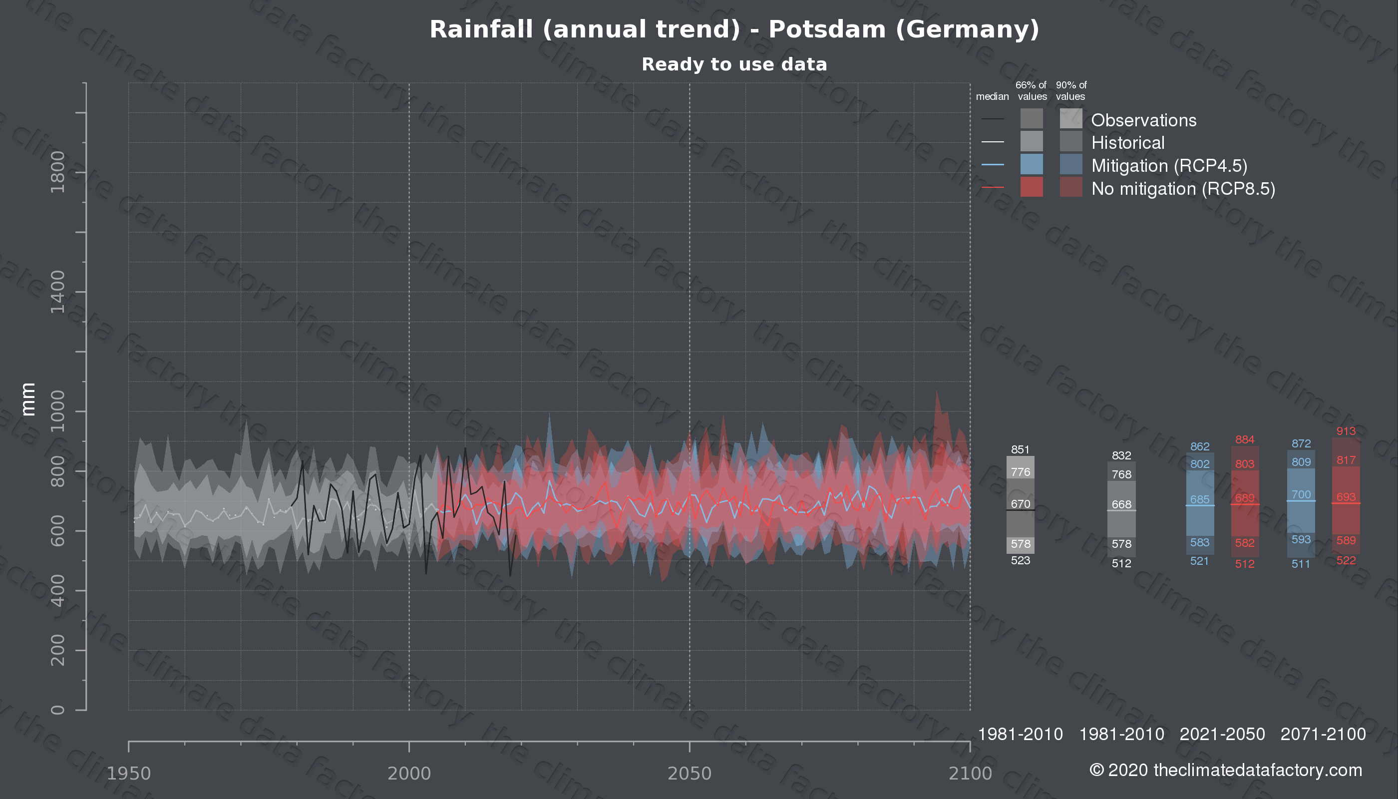 Graphic of projected rainfall for Potsdam (Germany) under two climate change mitigation policy scenarios (RCP4.5, RCP8.5). Represented climate data are processed (bias-adjusted and quality controlled) data from IPCC models. https://theclimatedatafactory.com