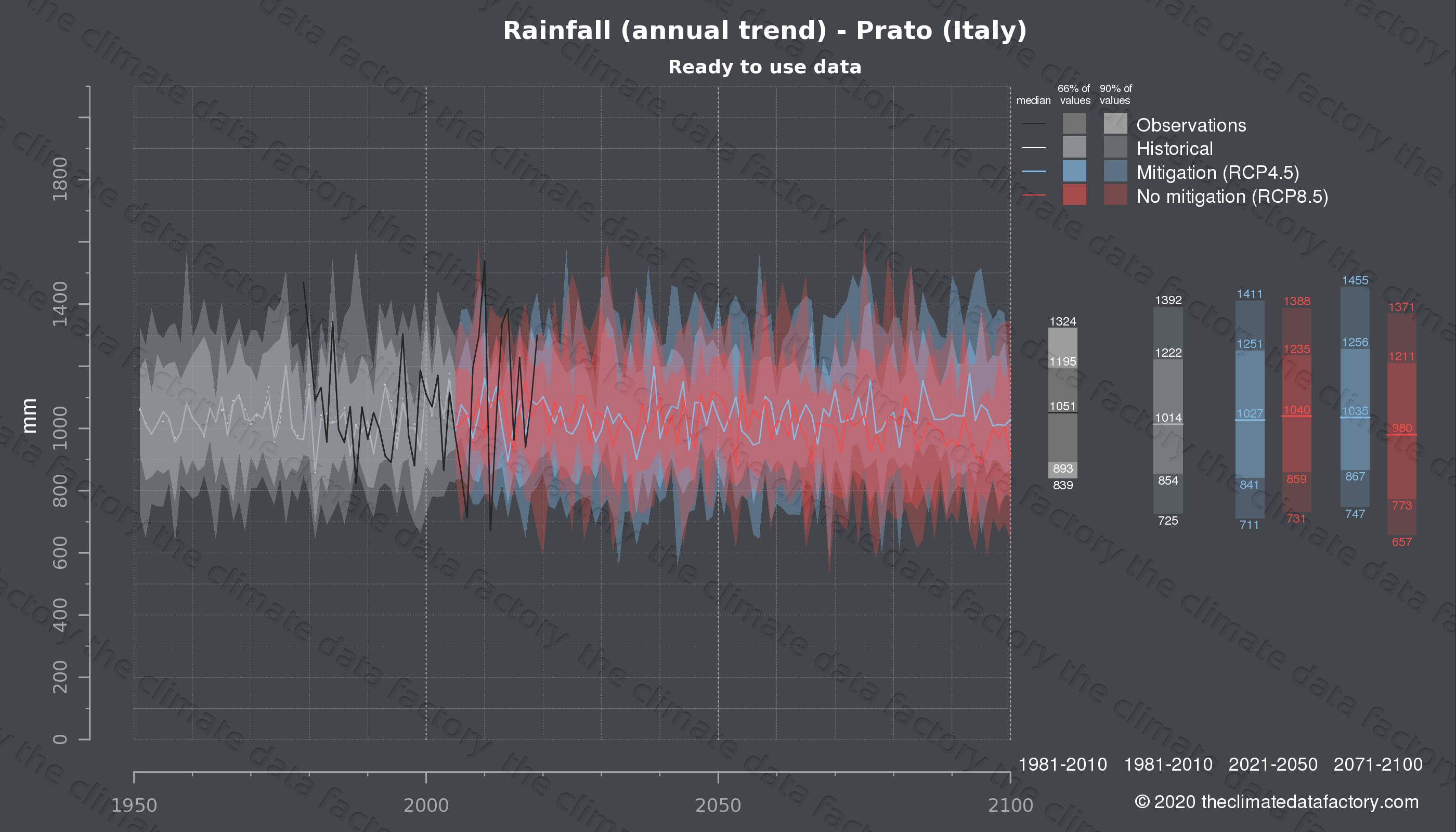 Graphic of projected rainfall for Prato (Italy) under two climate change mitigation policy scenarios (RCP4.5, RCP8.5). Represented climate data are processed (bias-adjusted and quality controlled) data from IPCC models. https://theclimatedatafactory.com