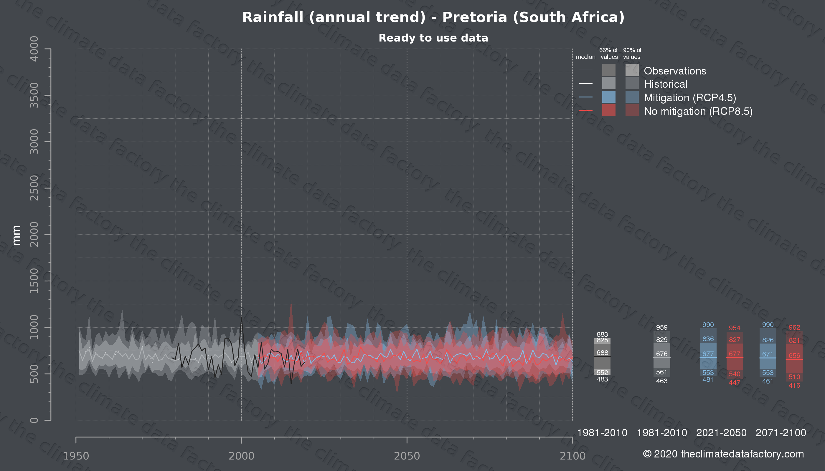 Graphic of projected rainfall for Pretoria (South Africa) under two climate change mitigation policy scenarios (RCP4.5, RCP8.5). Represented climate data are processed (bias-adjusted and quality controlled) data from IPCC models. https://theclimatedatafactory.com