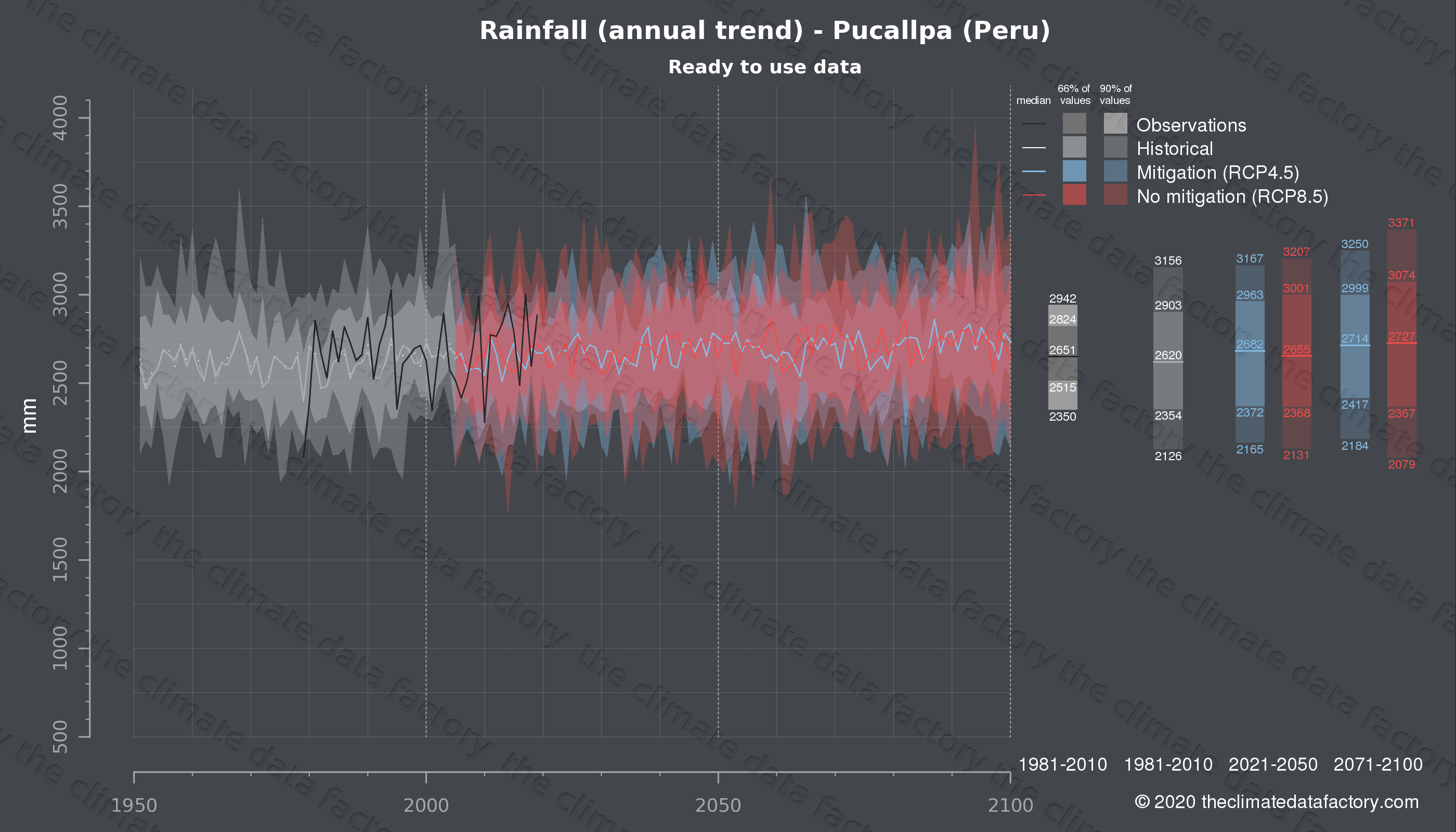 Graphic of projected rainfall for Pucallpa (Peru) under two climate change mitigation policy scenarios (RCP4.5, RCP8.5). Represented climate data are processed (bias-adjusted and quality controlled) data from IPCC models. https://theclimatedatafactory.com