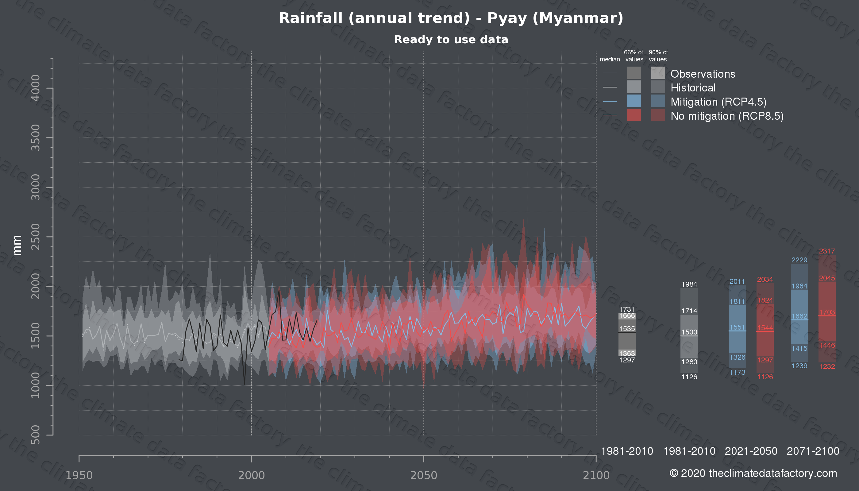 Graphic of projected rainfall for Pyay (Myanmar) under two climate change mitigation policy scenarios (RCP4.5, RCP8.5). Represented climate data are processed (bias-adjusted and quality controlled) data from IPCC models. https://theclimatedatafactory.com