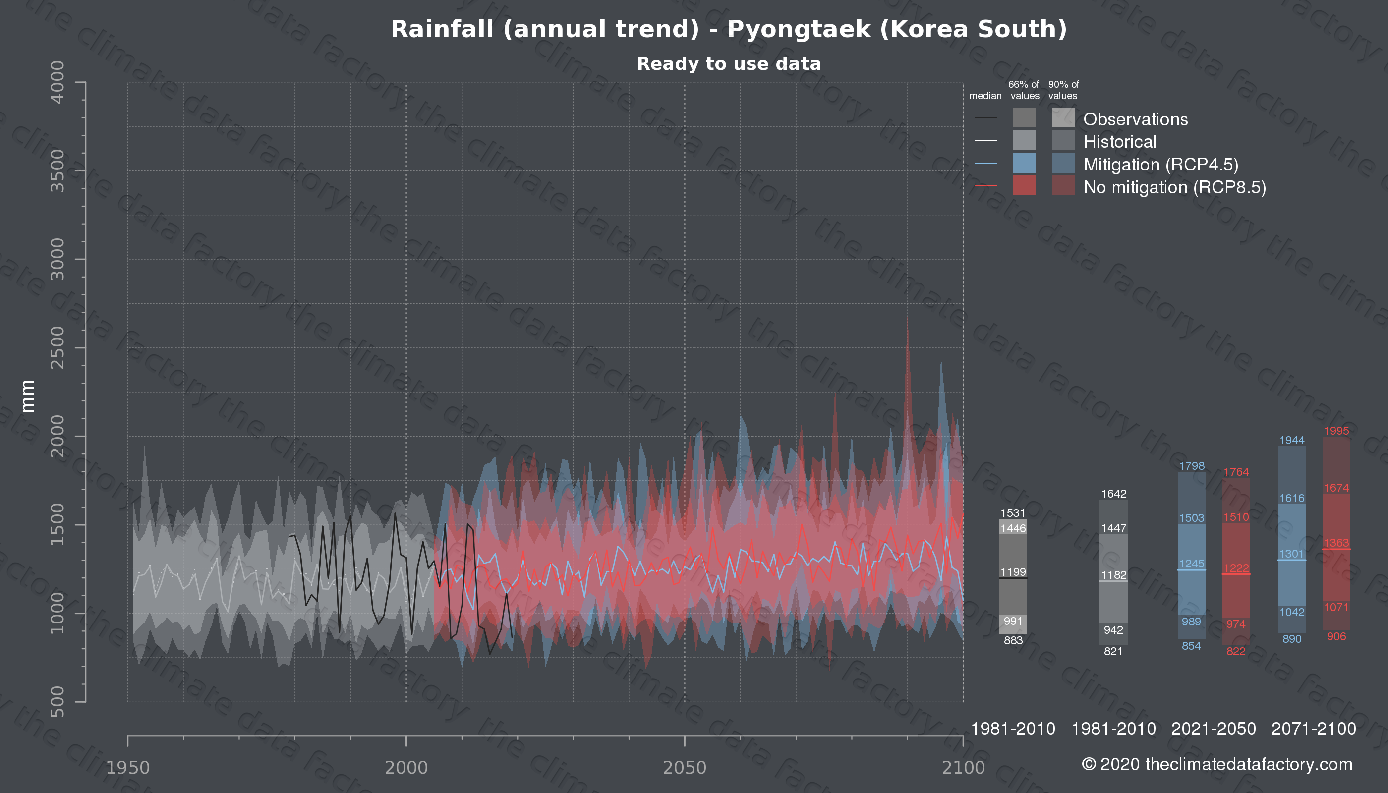 Graphic of projected rainfall for Pyongtaek (South Korea) under two climate change mitigation policy scenarios (RCP4.5, RCP8.5). Represented climate data are processed (bias-adjusted and quality controlled) data from IPCC models. https://theclimatedatafactory.com