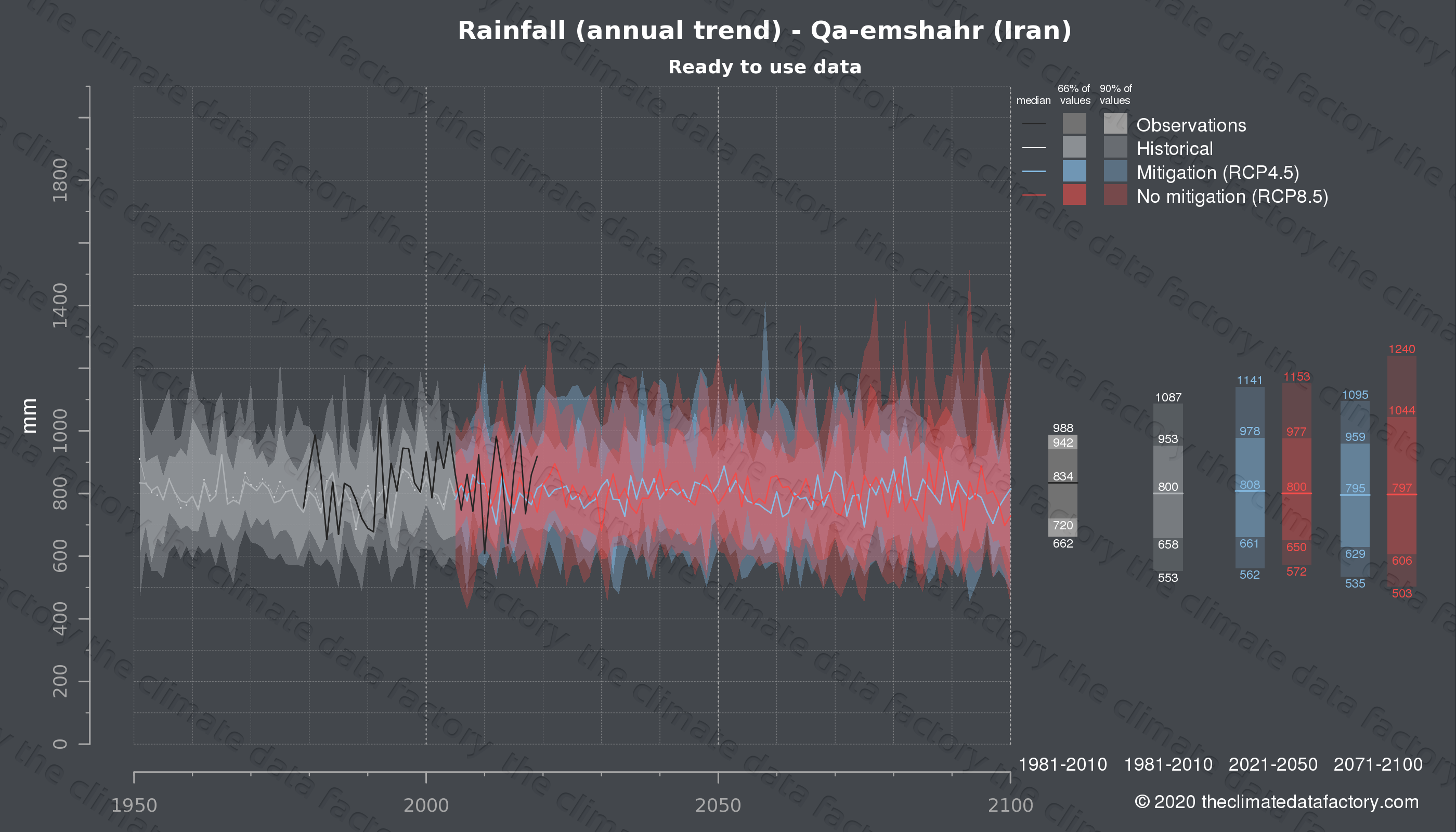 Graphic of projected rainfall for Qa-emshahr (Iran) under two climate change mitigation policy scenarios (RCP4.5, RCP8.5). Represented climate data are processed (bias-adjusted and quality controlled) data from IPCC models. https://theclimatedatafactory.com