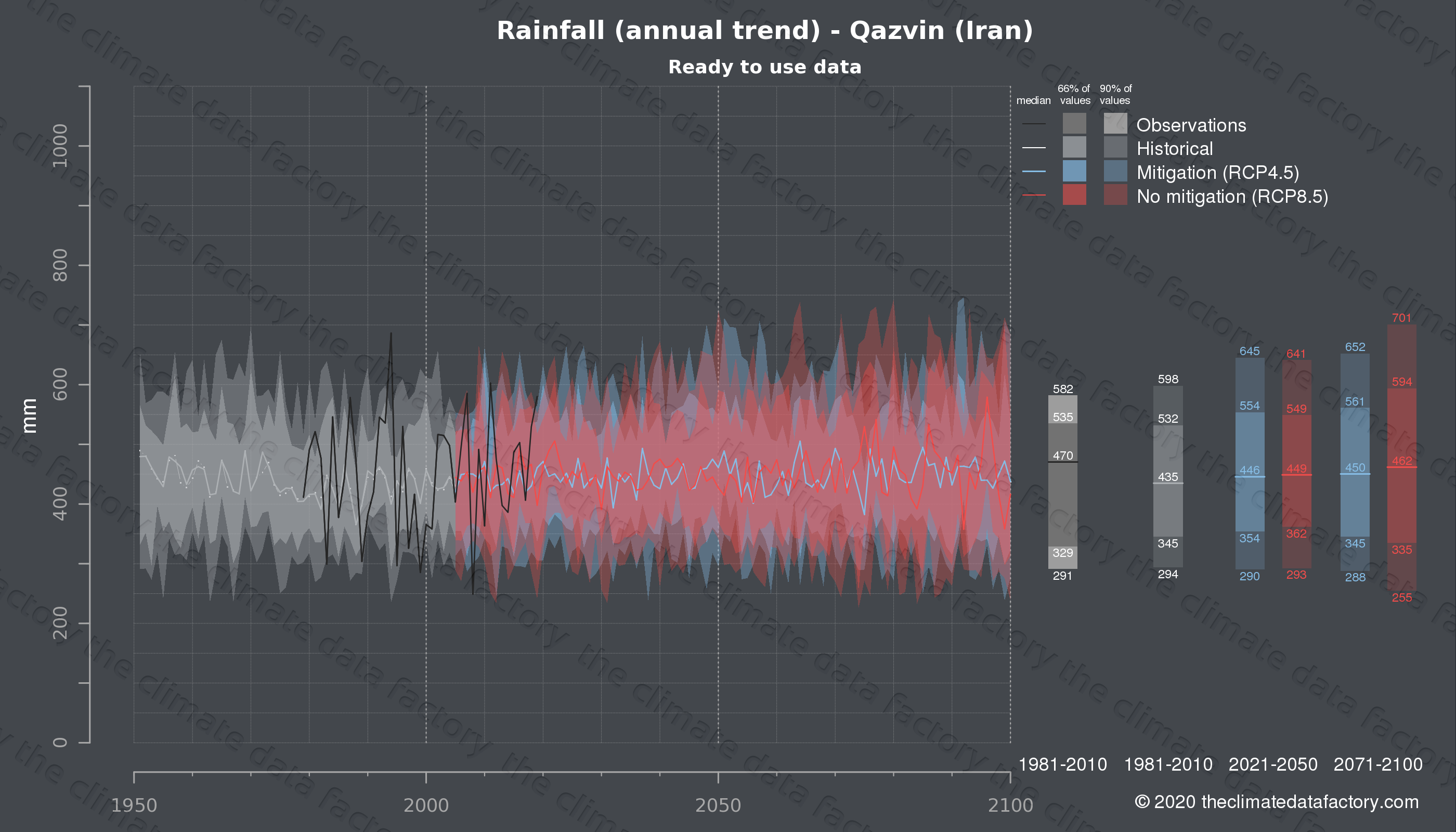 Graphic of projected rainfall for Qazvin (Iran) under two climate change mitigation policy scenarios (RCP4.5, RCP8.5). Represented climate data are processed (bias-adjusted and quality controlled) data from IPCC models. https://theclimatedatafactory.com