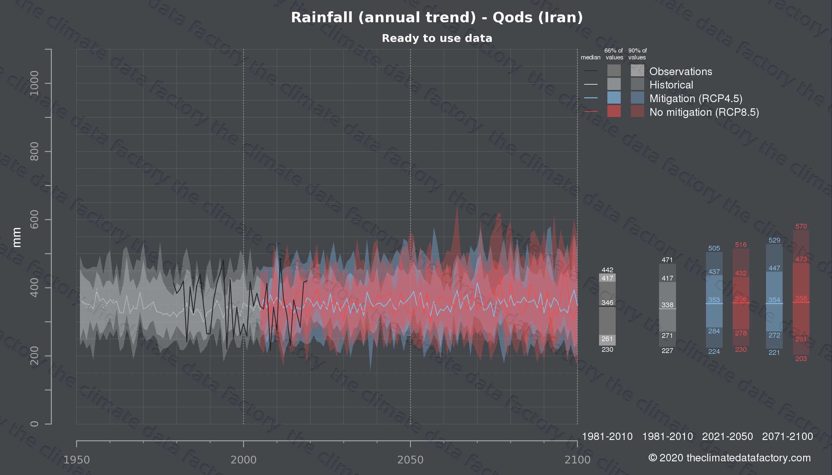 Graphic of projected rainfall for Qods (Iran) under two climate change mitigation policy scenarios (RCP4.5, RCP8.5). Represented climate data are processed (bias-adjusted and quality controlled) data from IPCC models. https://theclimatedatafactory.com