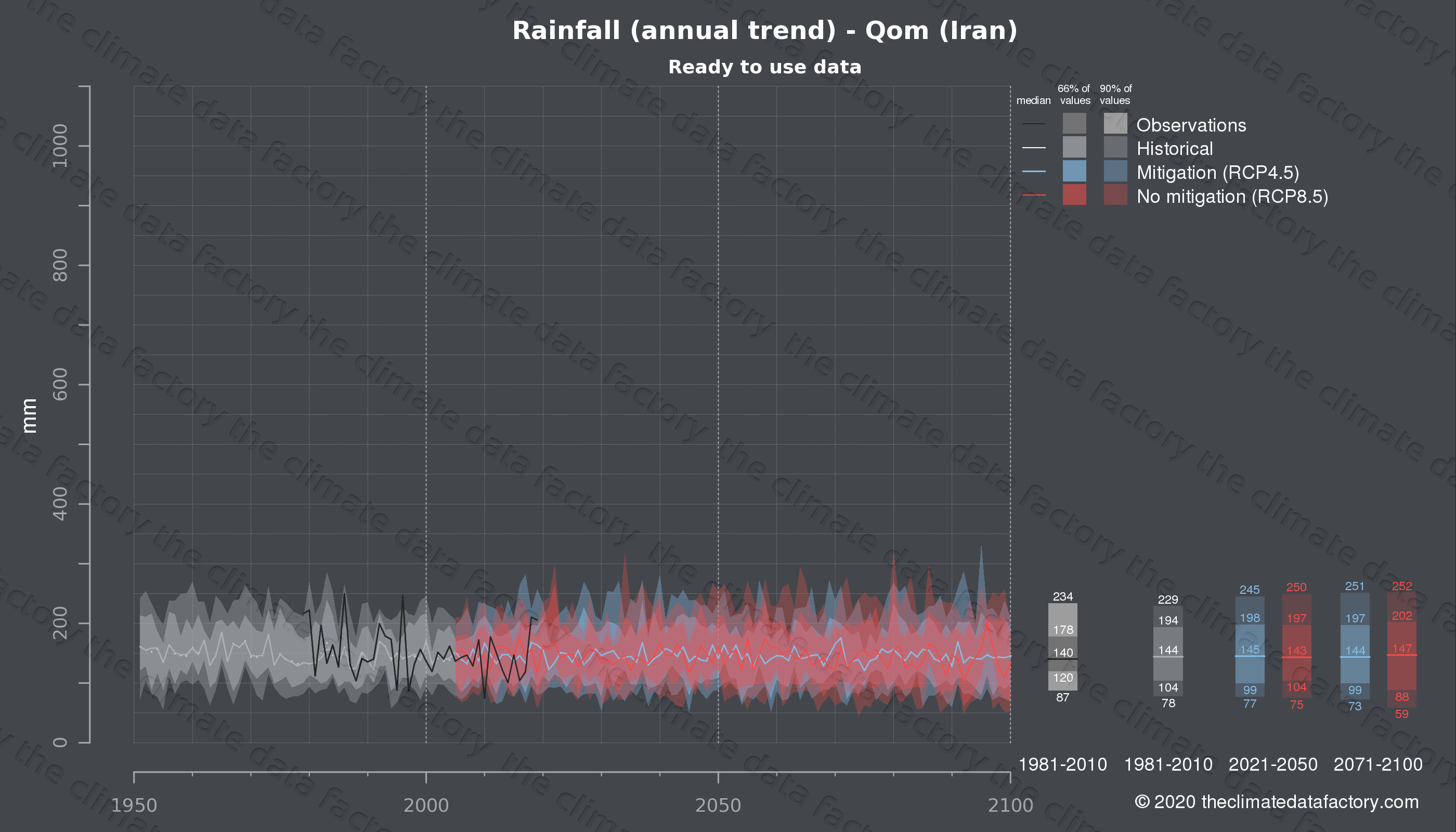 Graphic of projected rainfall for Qom (Iran) under two climate change mitigation policy scenarios (RCP4.5, RCP8.5). Represented climate data are processed (bias-adjusted and quality controlled) data from IPCC models. https://theclimatedatafactory.com