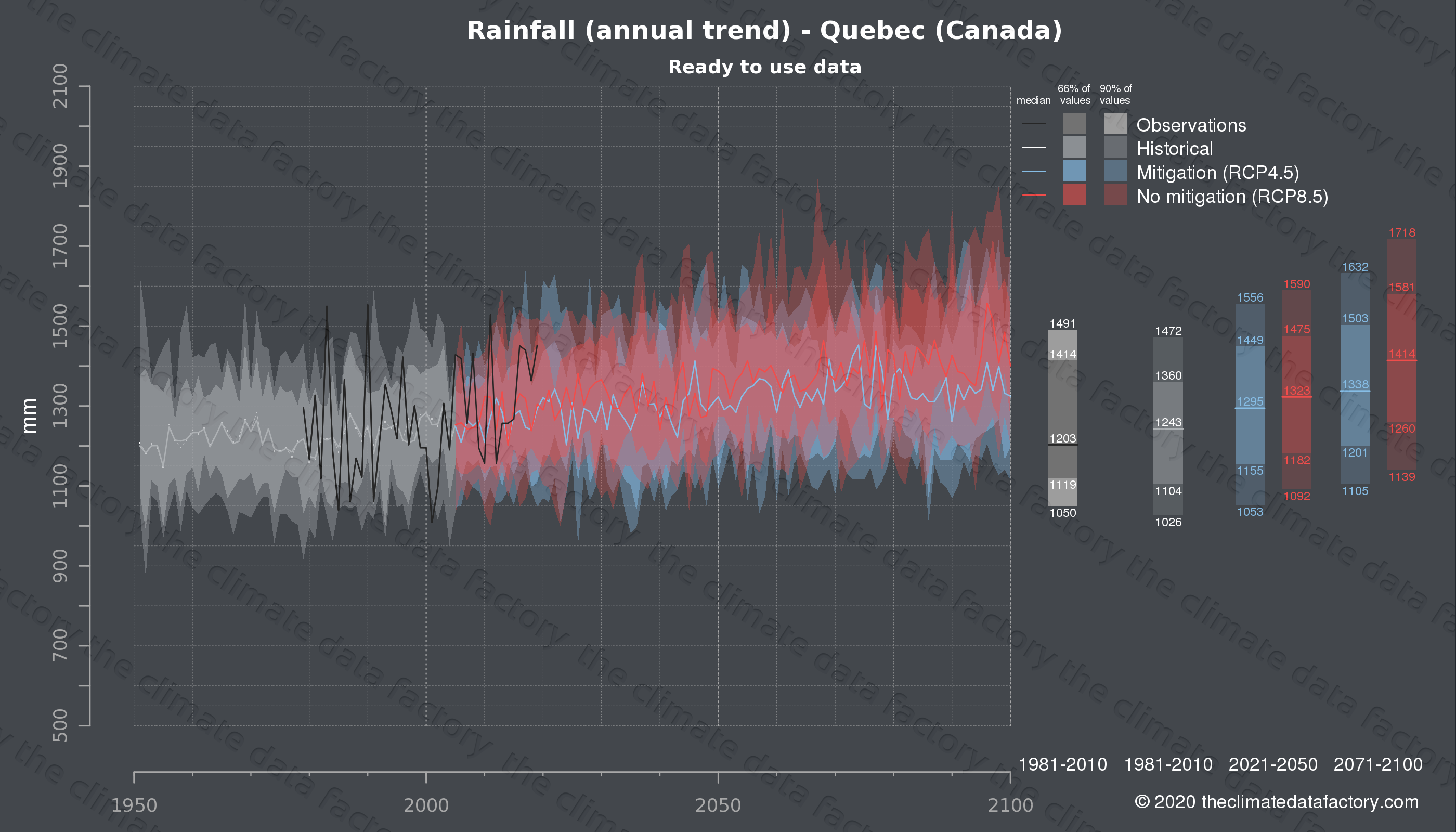 Graphic of projected rainfall for Quebec (Canada) under two climate change mitigation policy scenarios (RCP4.5, RCP8.5). Represented climate data are processed (bias-adjusted and quality controlled) data from IPCC models. https://theclimatedatafactory.com