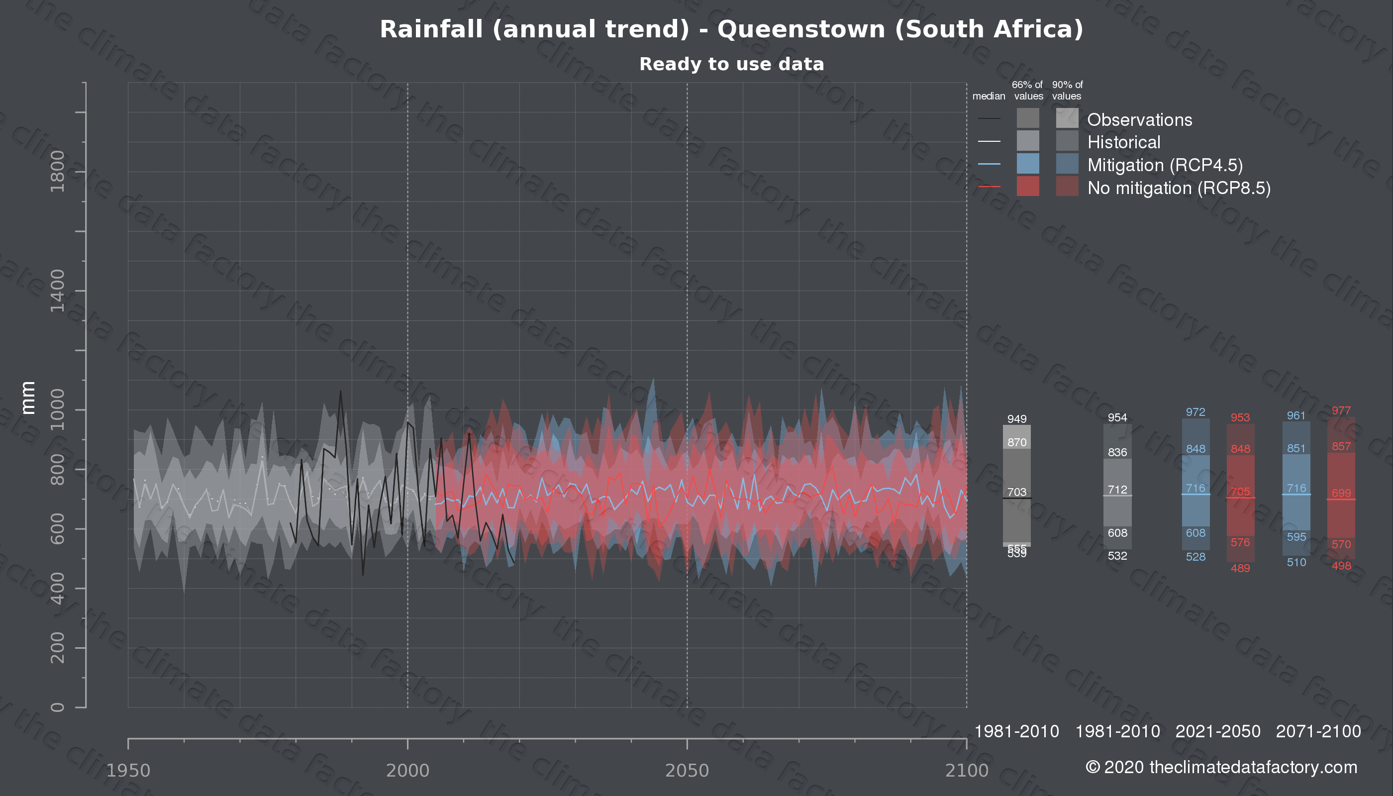 Graphic of projected rainfall for Queenstown (South Africa) under two climate change mitigation policy scenarios (RCP4.5, RCP8.5). Represented climate data are processed (bias-adjusted and quality controlled) data from IPCC models. https://theclimatedatafactory.com