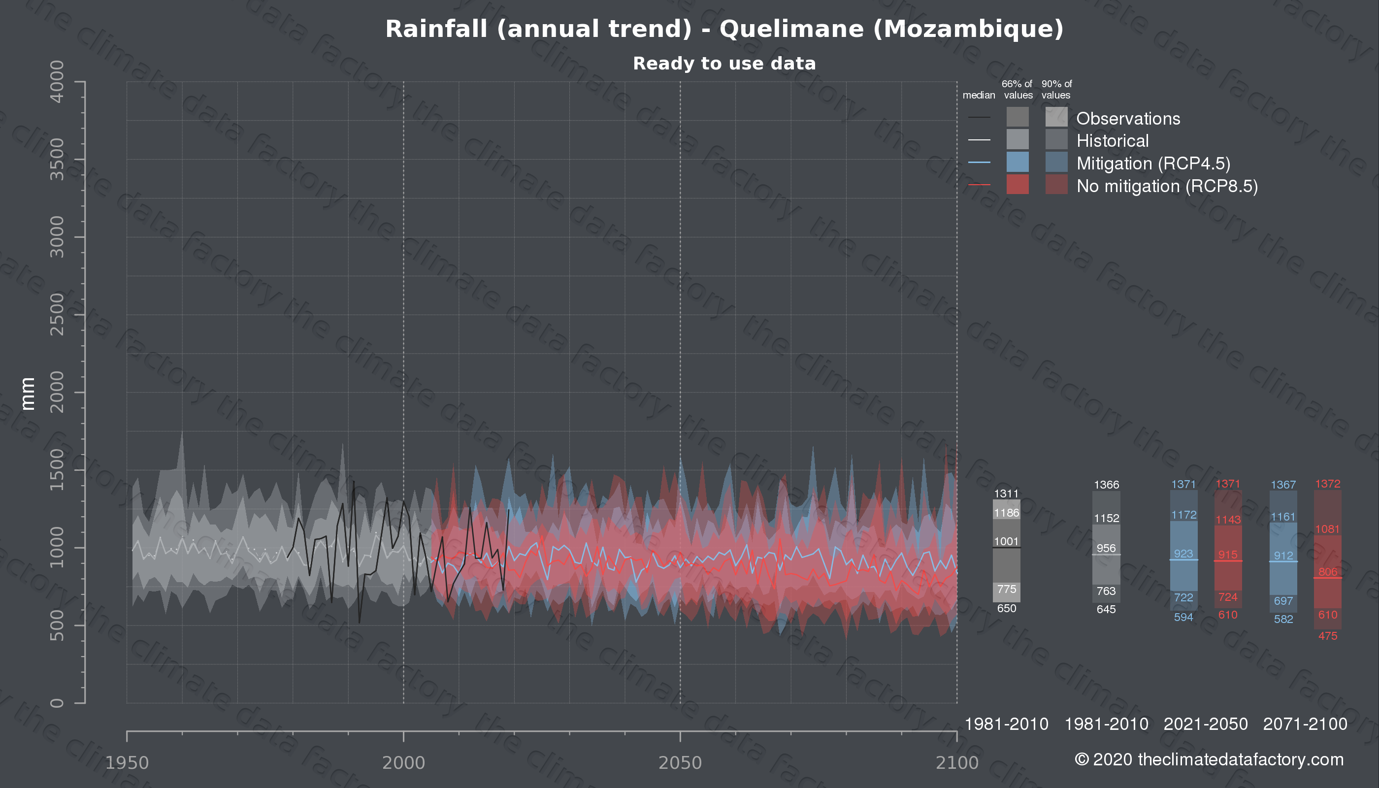 Graphic of projected rainfall for Quelimane (Mozambique) under two climate change mitigation policy scenarios (RCP4.5, RCP8.5). Represented climate data are processed (bias-adjusted and quality controlled) data from IPCC models. https://theclimatedatafactory.com