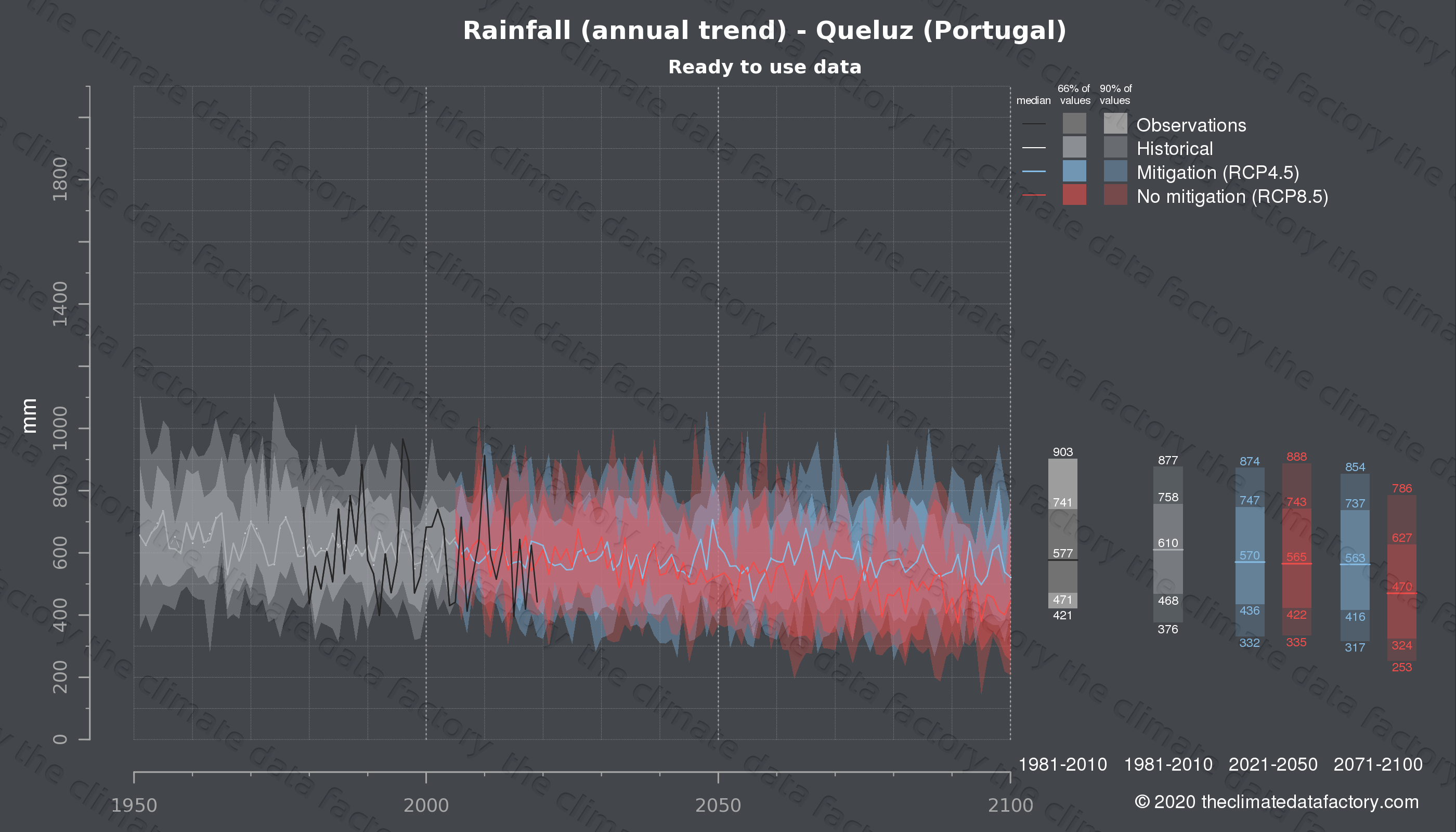 Graphic of projected rainfall for Queluz (Portugal) under two climate change mitigation policy scenarios (RCP4.5, RCP8.5). Represented climate data are processed (bias-adjusted and quality controlled) data from IPCC models. https://theclimatedatafactory.com