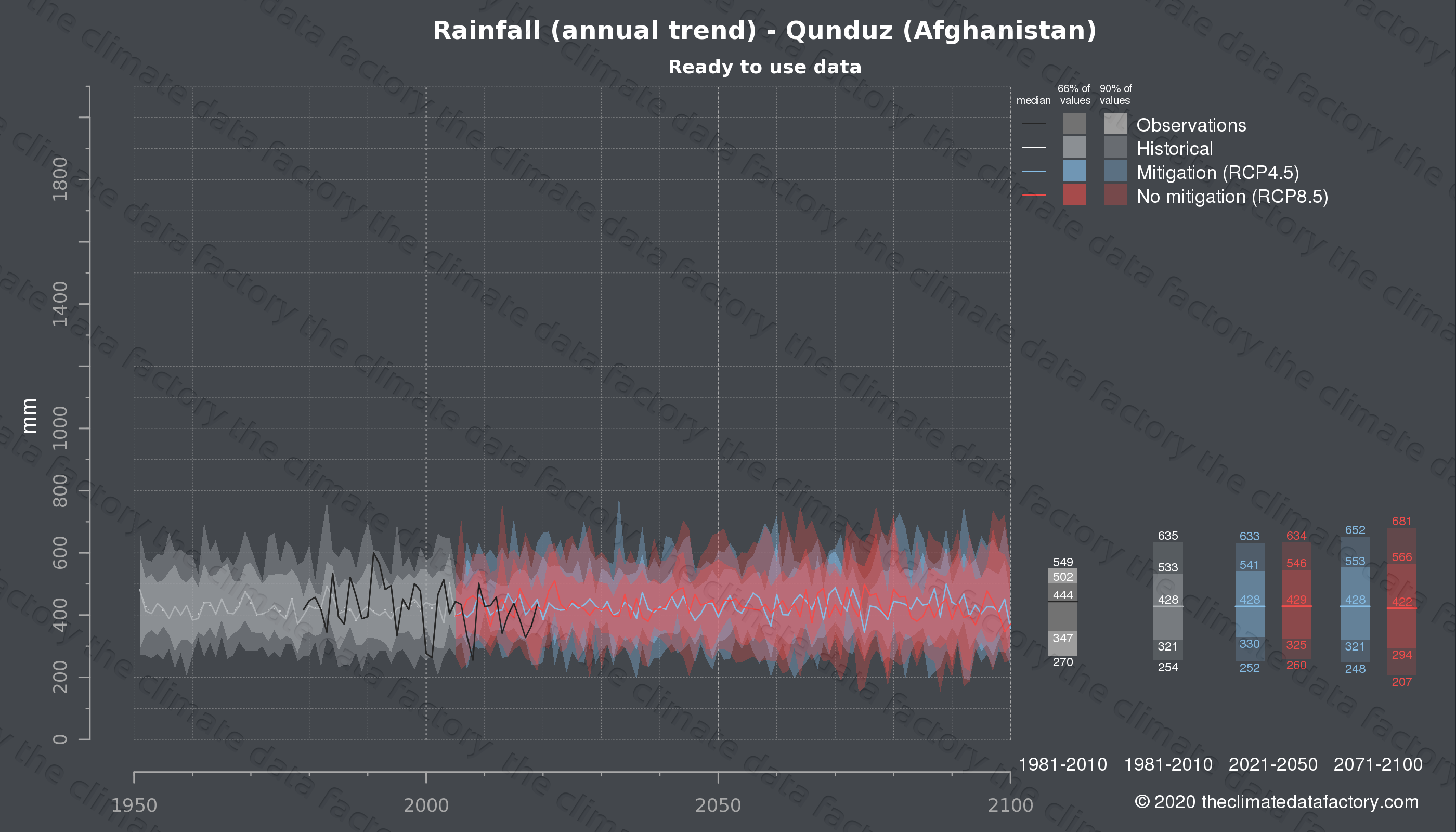 Graphic of projected rainfall for Qunduz (Afghanistan) under two climate change mitigation policy scenarios (RCP4.5, RCP8.5). Represented climate data are processed (bias-adjusted and quality controlled) data from IPCC models. https://theclimatedatafactory.com