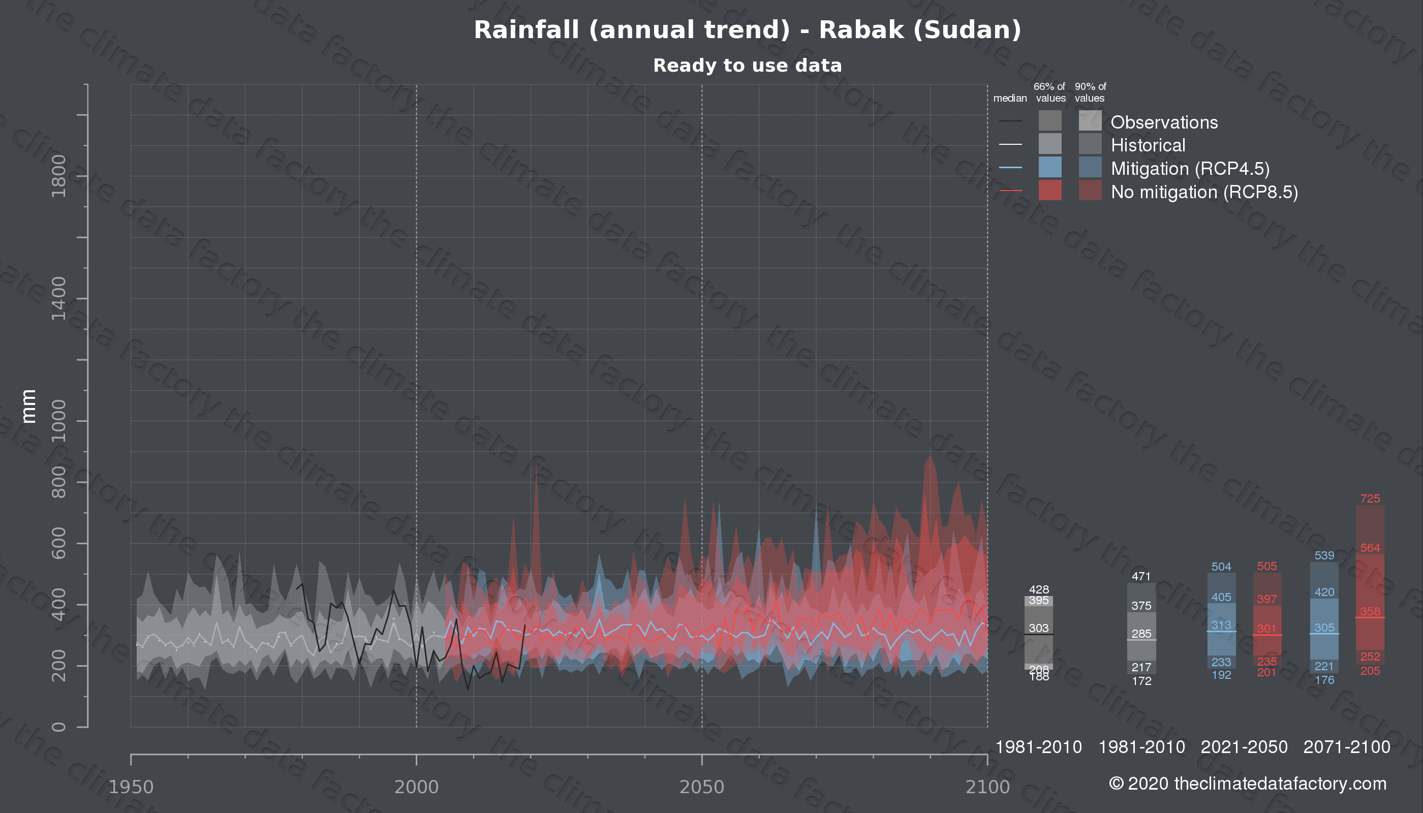 Graphic of projected rainfall for Rabak (Sudan) under two climate change mitigation policy scenarios (RCP4.5, RCP8.5). Represented climate data are processed (bias-adjusted and quality controlled) data from IPCC models. https://theclimatedatafactory.com