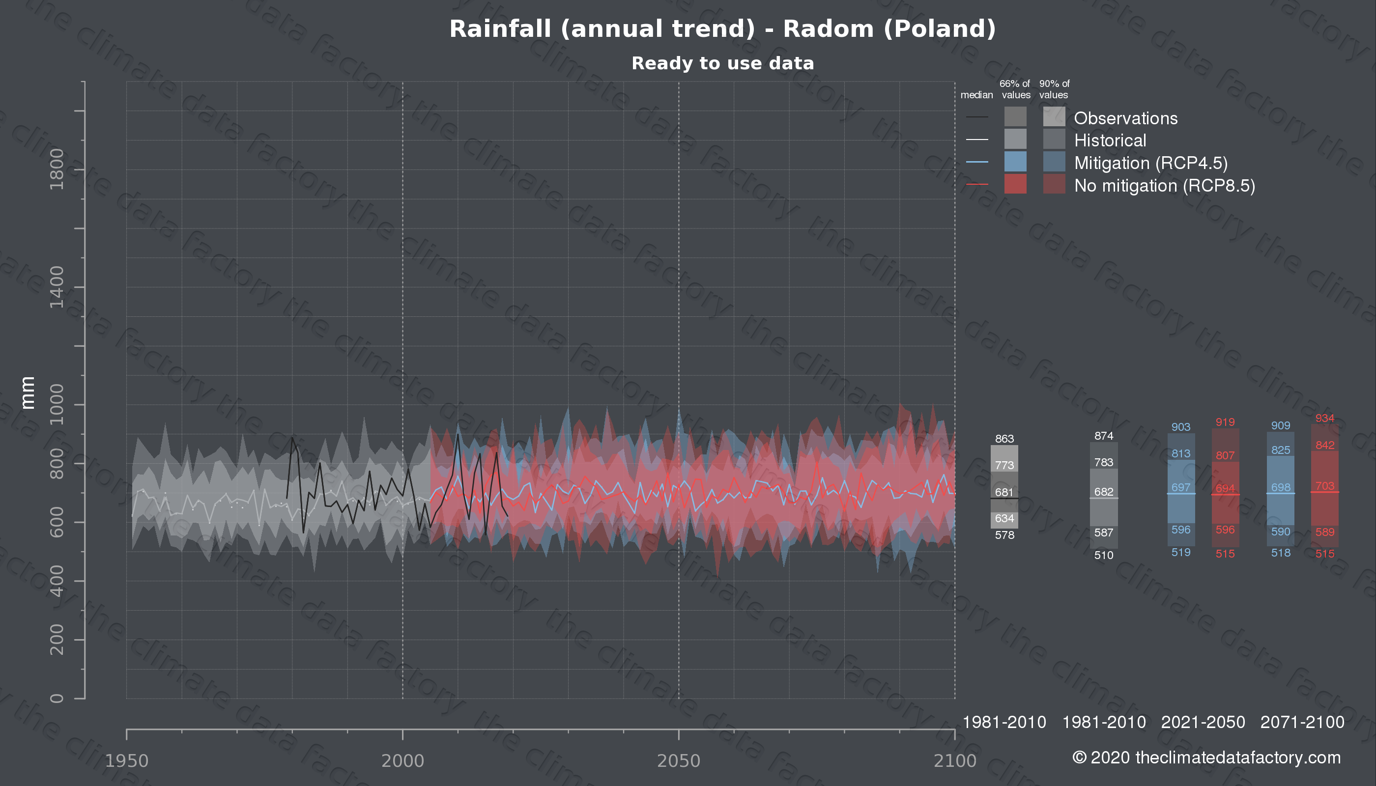 Graphic of projected rainfall for Radom (Poland) under two climate change mitigation policy scenarios (RCP4.5, RCP8.5). Represented climate data are processed (bias-adjusted and quality controlled) data from IPCC models. https://theclimatedatafactory.com