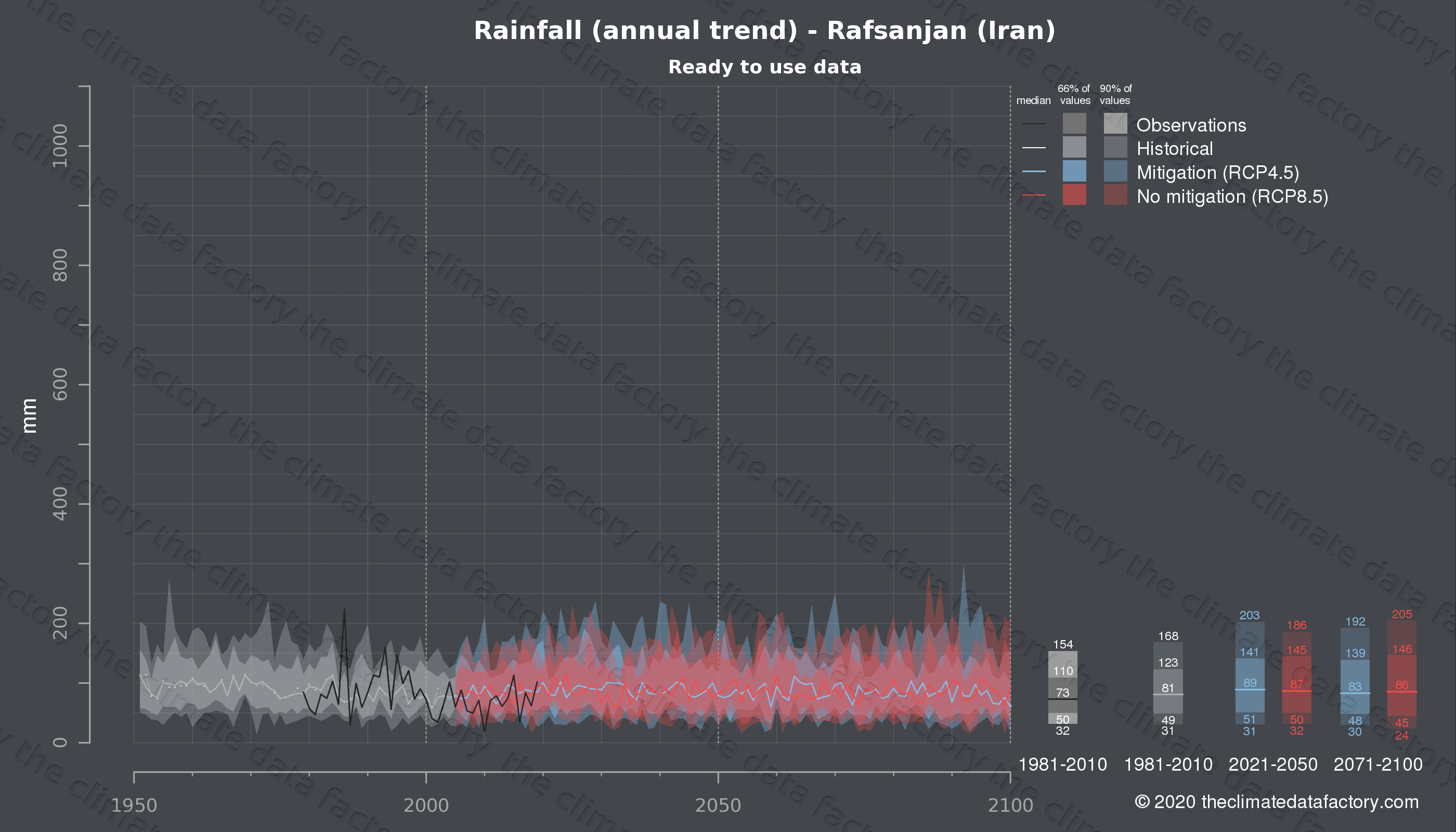 Graphic of projected rainfall for Rafsanjan (Iran) under two climate change mitigation policy scenarios (RCP4.5, RCP8.5). Represented climate data are processed (bias-adjusted and quality controlled) data from IPCC models. https://theclimatedatafactory.com