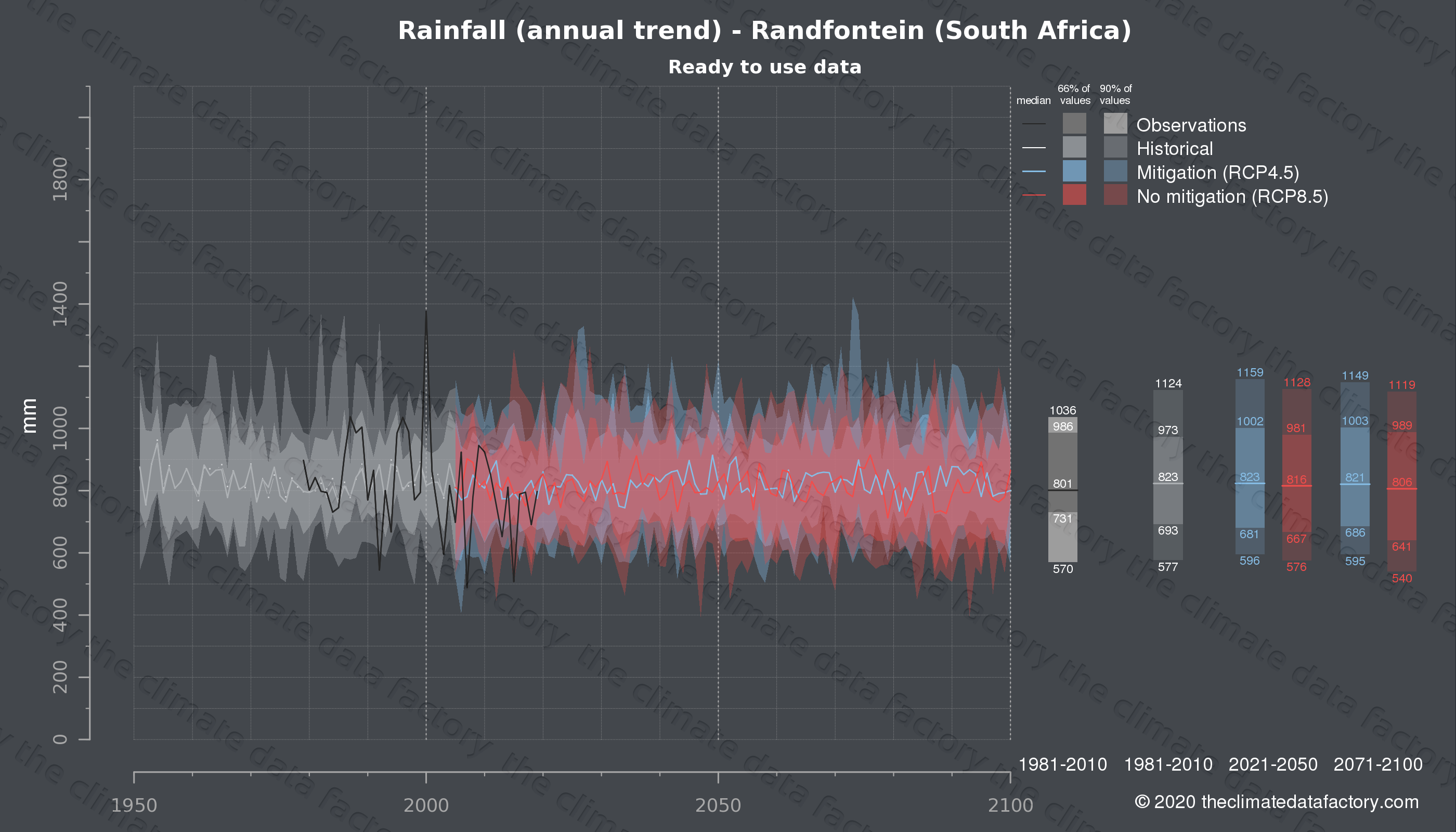 Graphic of projected rainfall for Randfontein (South Africa) under two climate change mitigation policy scenarios (RCP4.5, RCP8.5). Represented climate data are processed (bias-adjusted and quality controlled) data from IPCC models. https://theclimatedatafactory.com