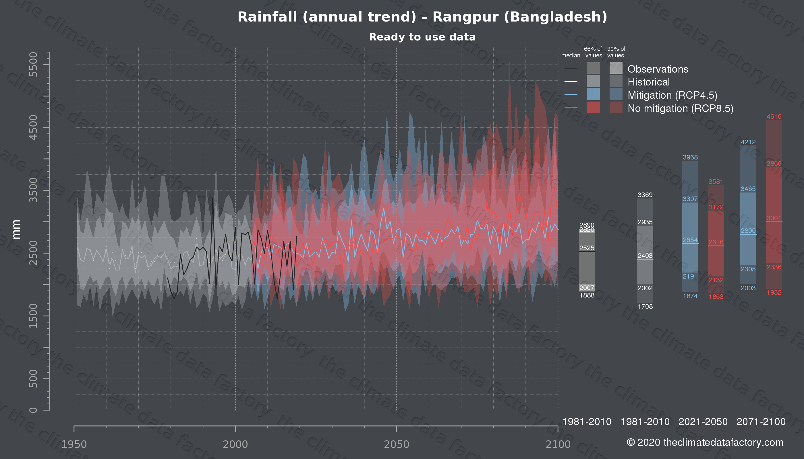 Graphic of projected rainfall for Rangpur (Bangladesh) under two climate change mitigation policy scenarios (RCP4.5, RCP8.5). Represented climate data are processed (bias-adjusted and quality controlled) data from IPCC models. https://theclimatedatafactory.com