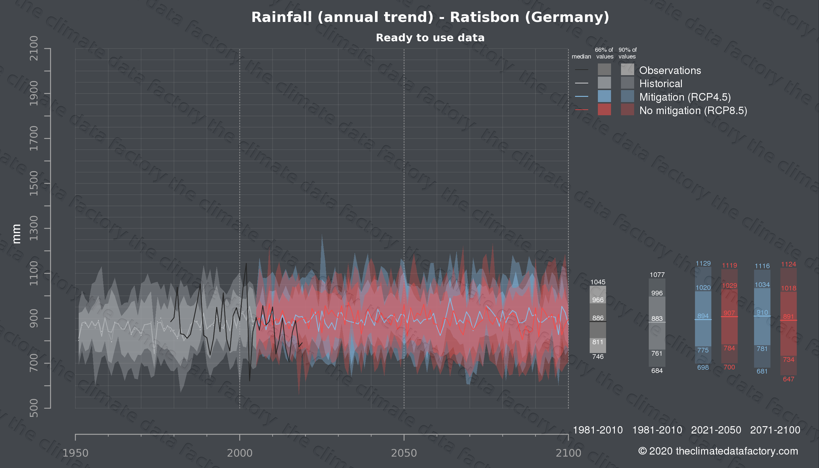 Graphic of projected rainfall for Ratisbon (Germany) under two climate change mitigation policy scenarios (RCP4.5, RCP8.5). Represented climate data are processed (bias-adjusted and quality controlled) data from IPCC models. https://theclimatedatafactory.com