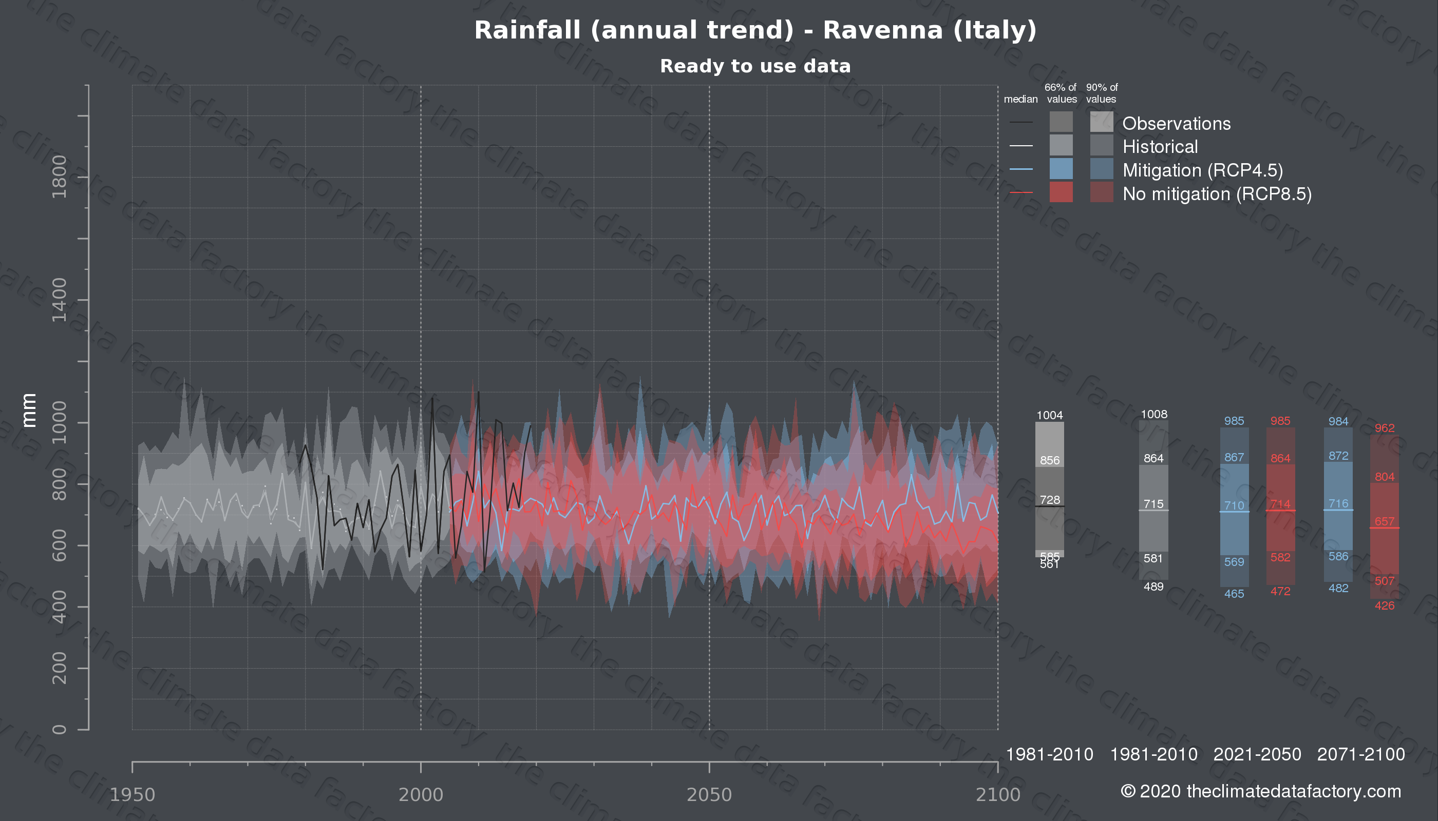 Graphic of projected rainfall for Ravenna (Italy) under two climate change mitigation policy scenarios (RCP4.5, RCP8.5). Represented climate data are processed (bias-adjusted and quality controlled) data from IPCC models. https://theclimatedatafactory.com