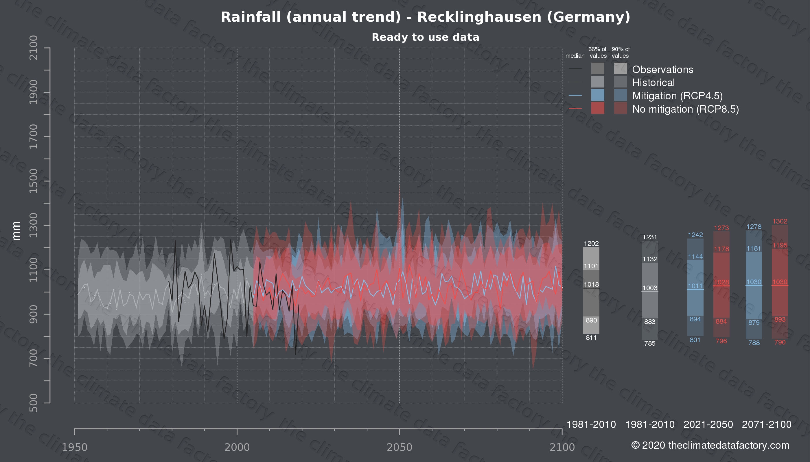 Graphic of projected rainfall for Recklinghausen (Germany) under two climate change mitigation policy scenarios (RCP4.5, RCP8.5). Represented climate data are processed (bias-adjusted and quality controlled) data from IPCC models. https://theclimatedatafactory.com
