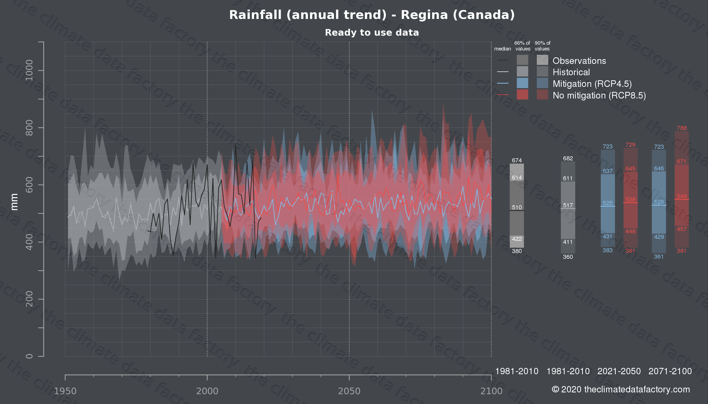 Graphic of projected rainfall for Regina (Canada) under two climate change mitigation policy scenarios (RCP4.5, RCP8.5). Represented climate data are processed (bias-adjusted and quality controlled) data from IPCC models. https://theclimatedatafactory.com