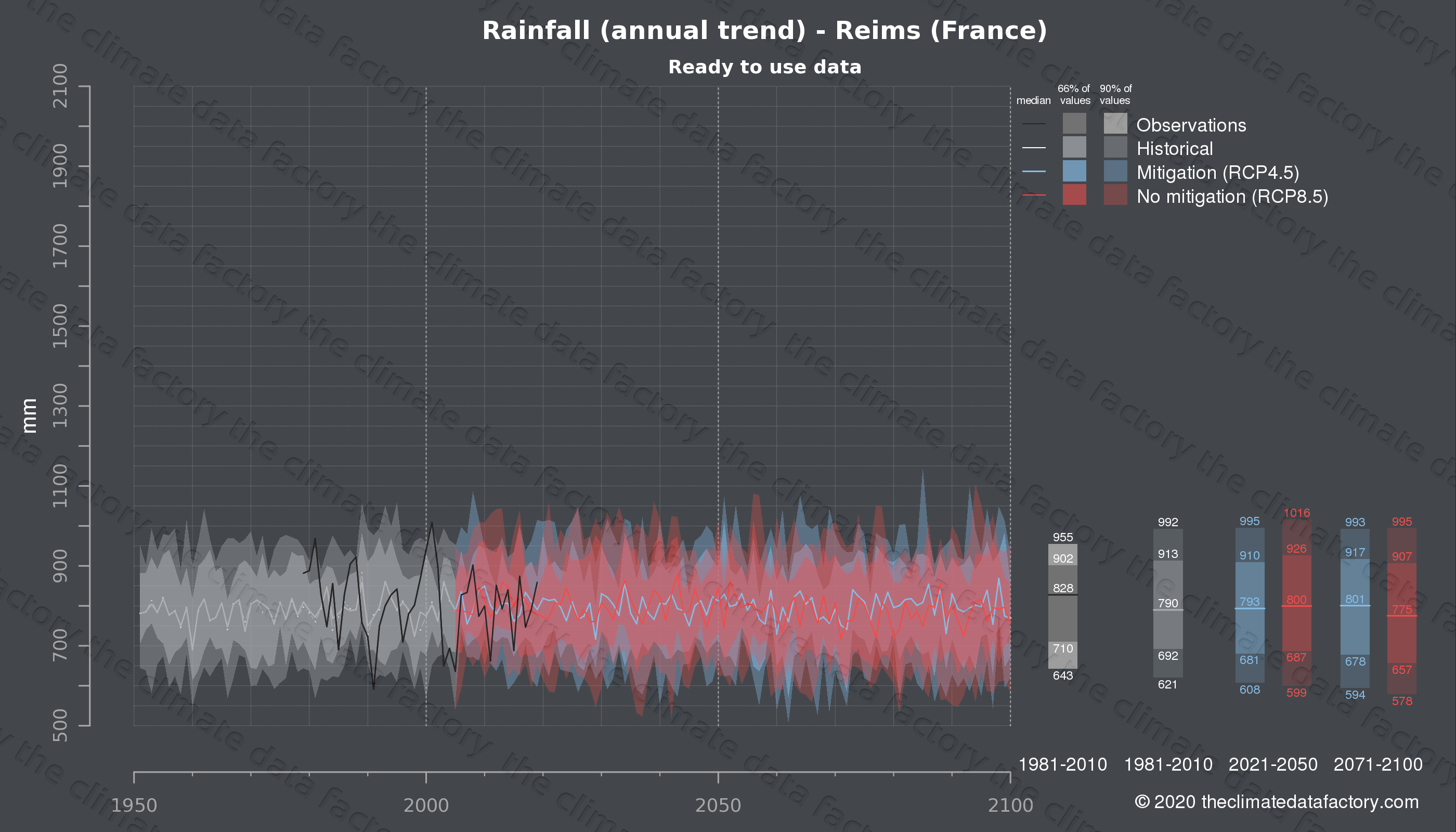 Graphic of projected rainfall for Reims (France) under two climate change mitigation policy scenarios (RCP4.5, RCP8.5). Represented climate data are processed (bias-adjusted and quality controlled) data from IPCC models. https://theclimatedatafactory.com