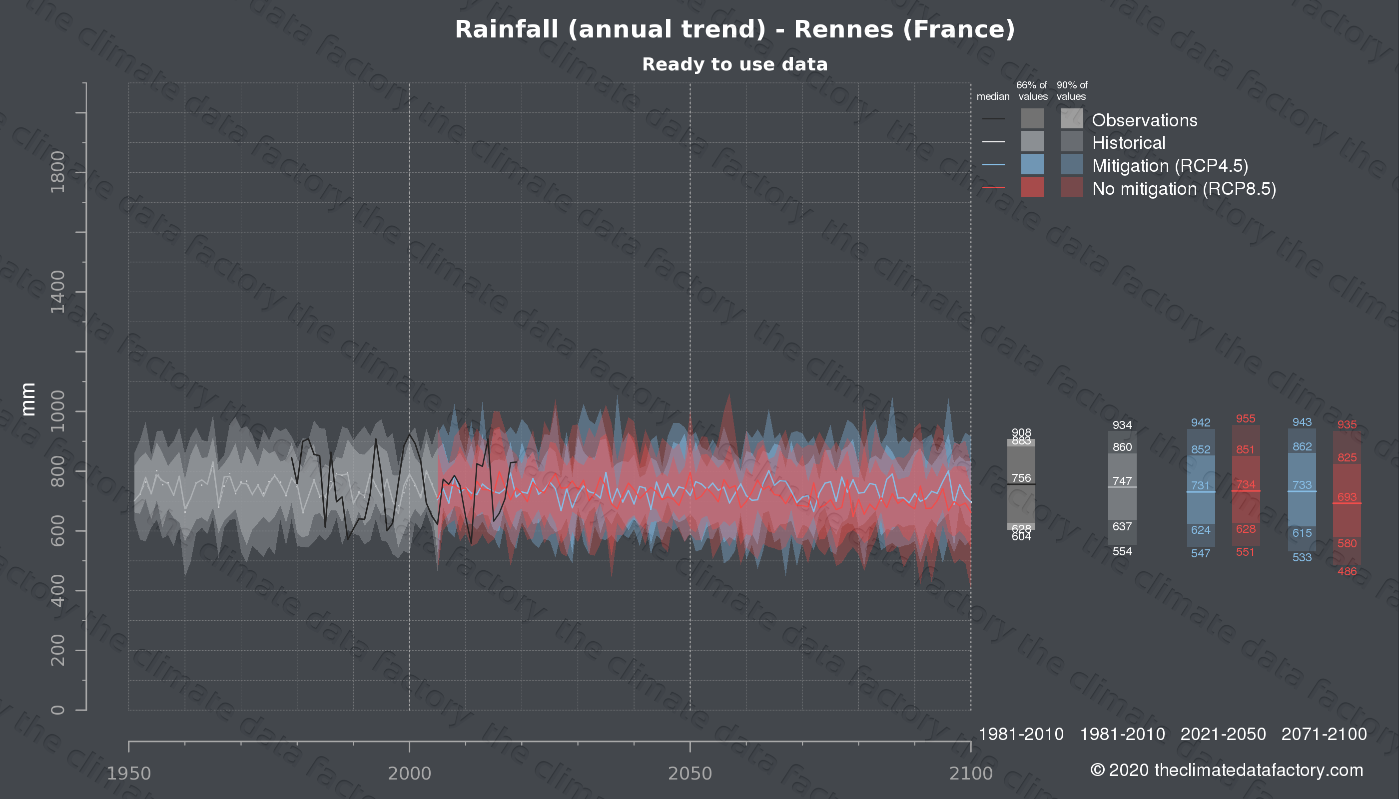 Graphic of projected rainfall for Rennes (France) under two climate change mitigation policy scenarios (RCP4.5, RCP8.5). Represented climate data are processed (bias-adjusted and quality controlled) data from IPCC models. https://theclimatedatafactory.com