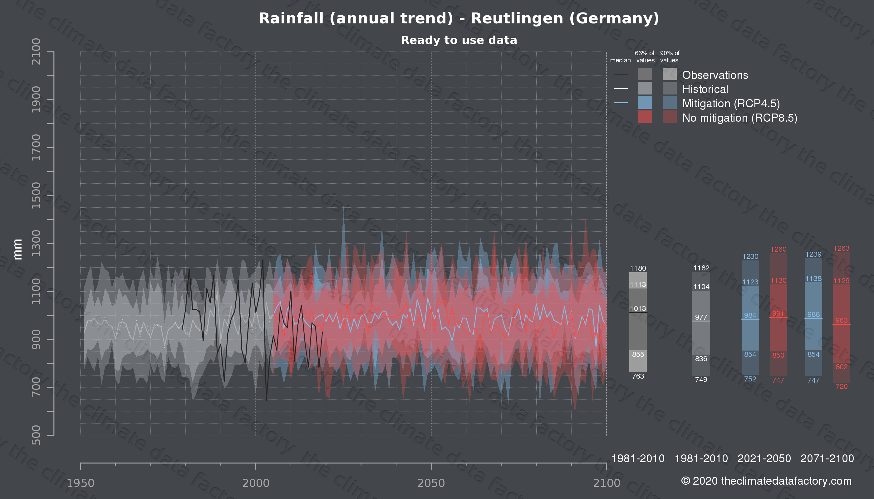 Graphic of projected rainfall for Reutlingen (Germany) under two climate change mitigation policy scenarios (RCP4.5, RCP8.5). Represented climate data are processed (bias-adjusted and quality controlled) data from IPCC models. https://theclimatedatafactory.com