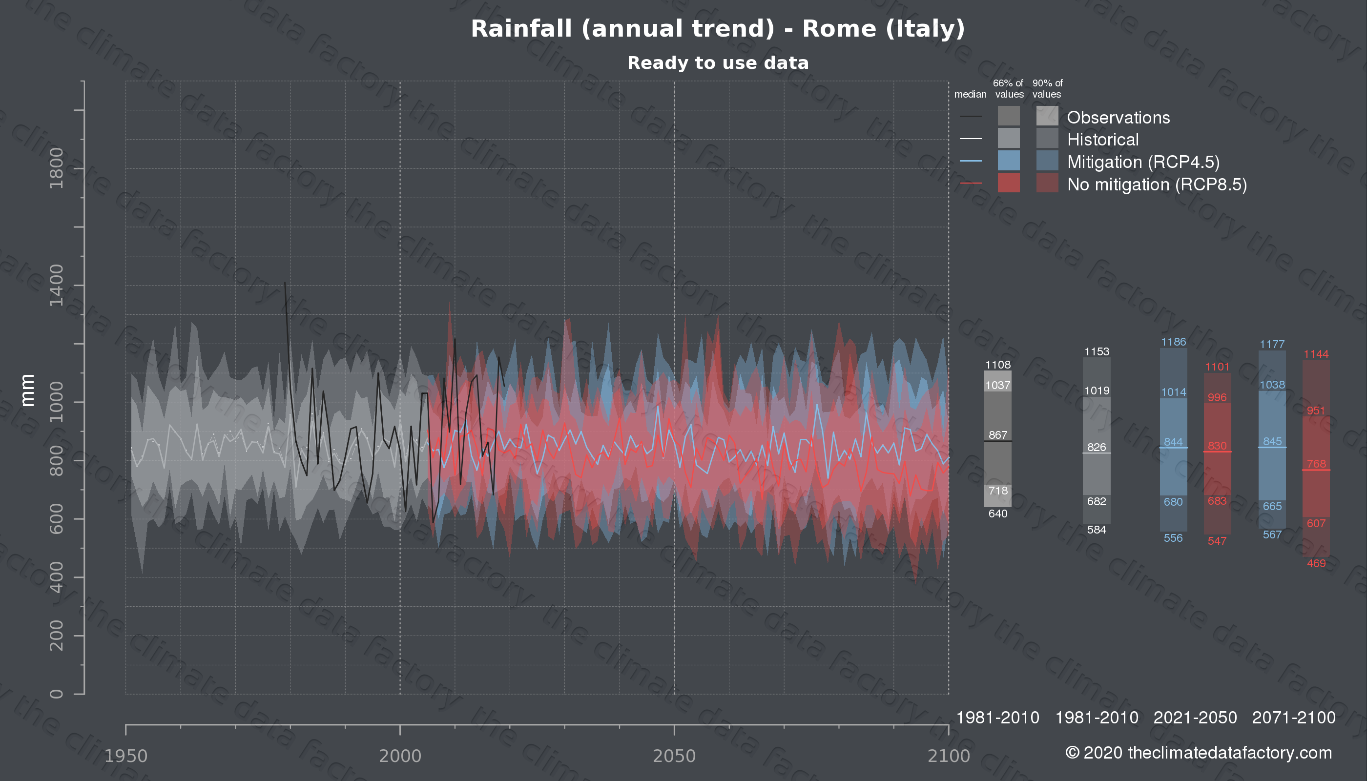 Graphic of projected rainfall for Rome (Italy) under two climate change mitigation policy scenarios (RCP4.5, RCP8.5). Represented climate data are processed (bias-adjusted and quality controlled) data from IPCC models. https://theclimatedatafactory.com