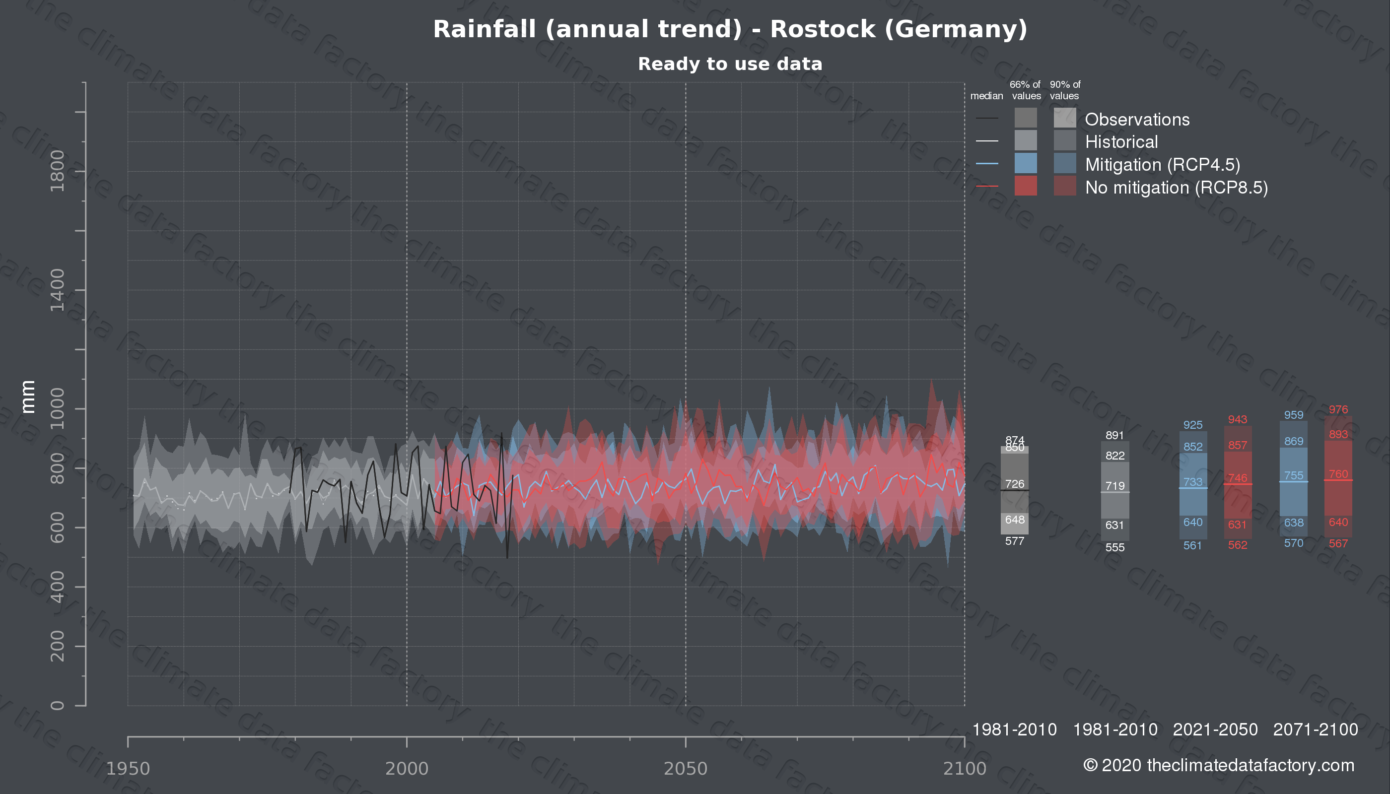 Graphic of projected rainfall for Rostock (Germany) under two climate change mitigation policy scenarios (RCP4.5, RCP8.5). Represented climate data are processed (bias-adjusted and quality controlled) data from IPCC models. https://theclimatedatafactory.com