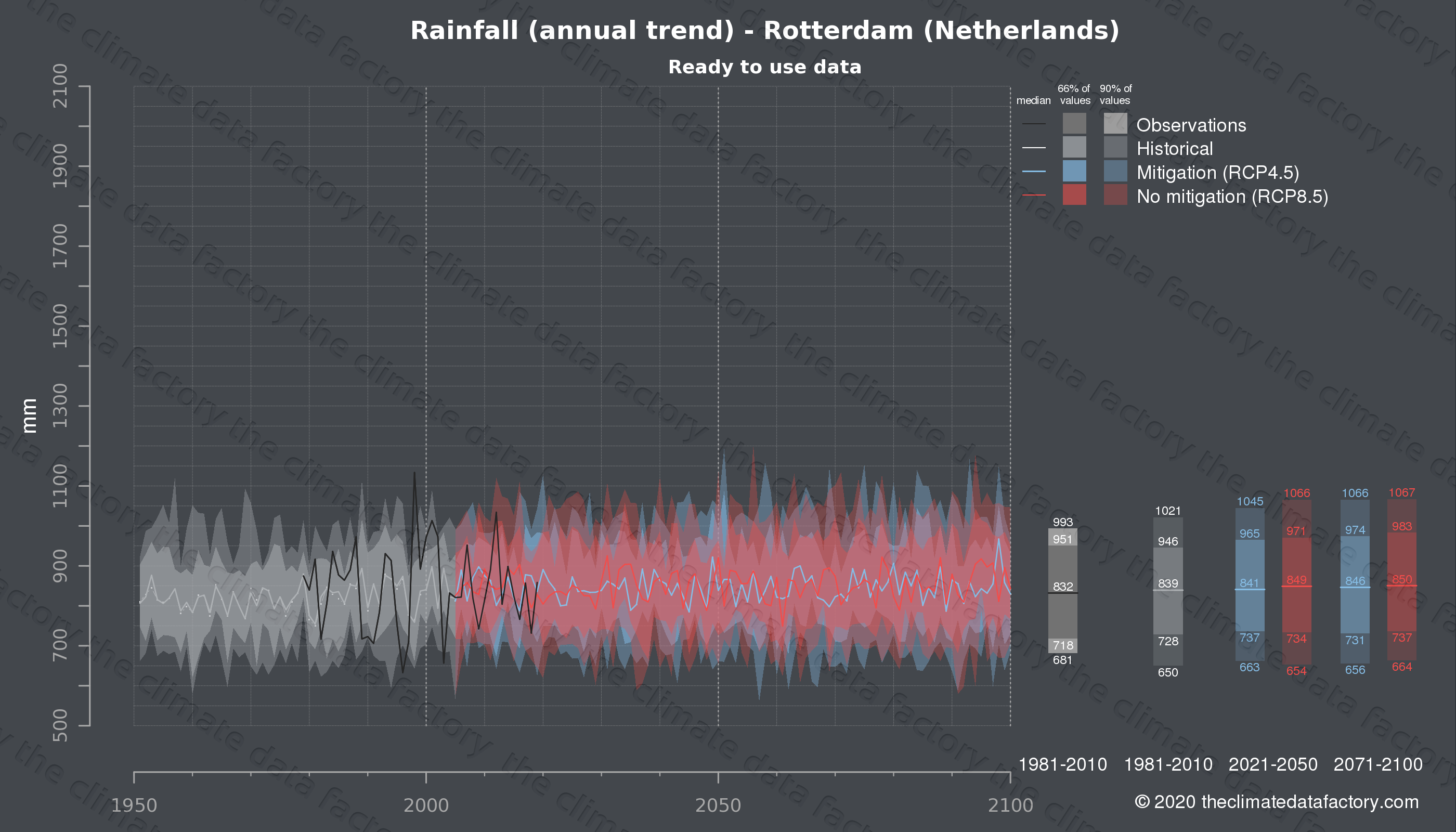 Graphic of projected rainfall for Rotterdam (Netherlands) under two climate change mitigation policy scenarios (RCP4.5, RCP8.5). Represented climate data are processed (bias-adjusted and quality controlled) data from IPCC models. https://theclimatedatafactory.com