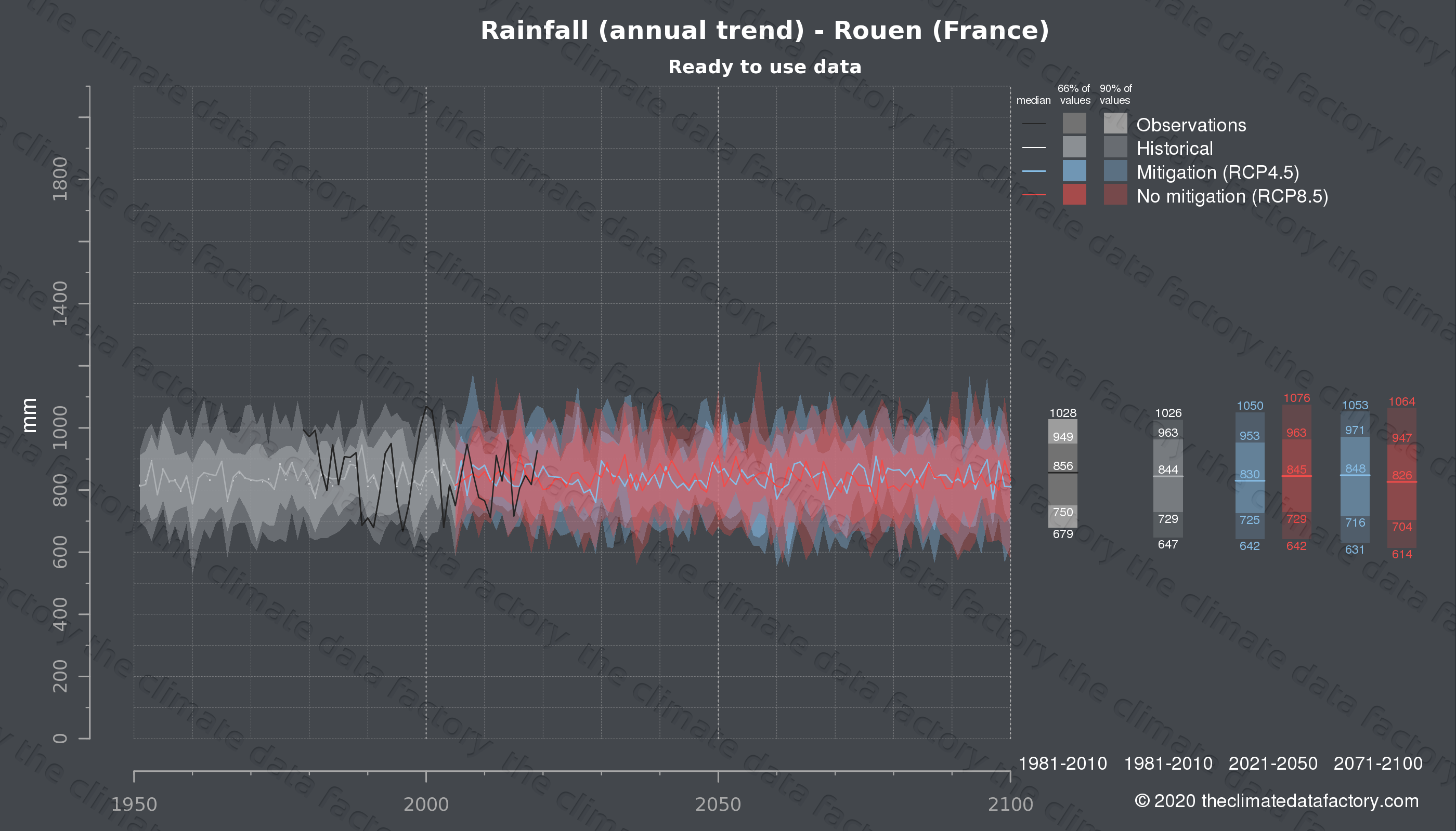 Graphic of projected rainfall for Rouen (France) under two climate change mitigation policy scenarios (RCP4.5, RCP8.5). Represented climate data are processed (bias-adjusted and quality controlled) data from IPCC models. https://theclimatedatafactory.com