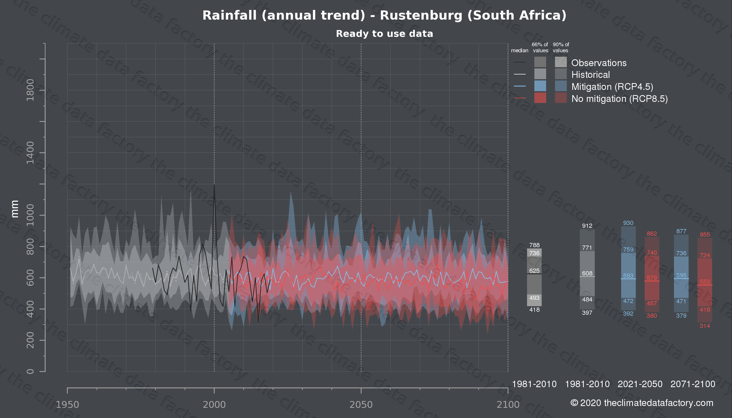 Graphic of projected rainfall for Rustenburg (South Africa) under two climate change mitigation policy scenarios (RCP4.5, RCP8.5). Represented climate data are processed (bias-adjusted and quality controlled) data from IPCC models. https://theclimatedatafactory.com