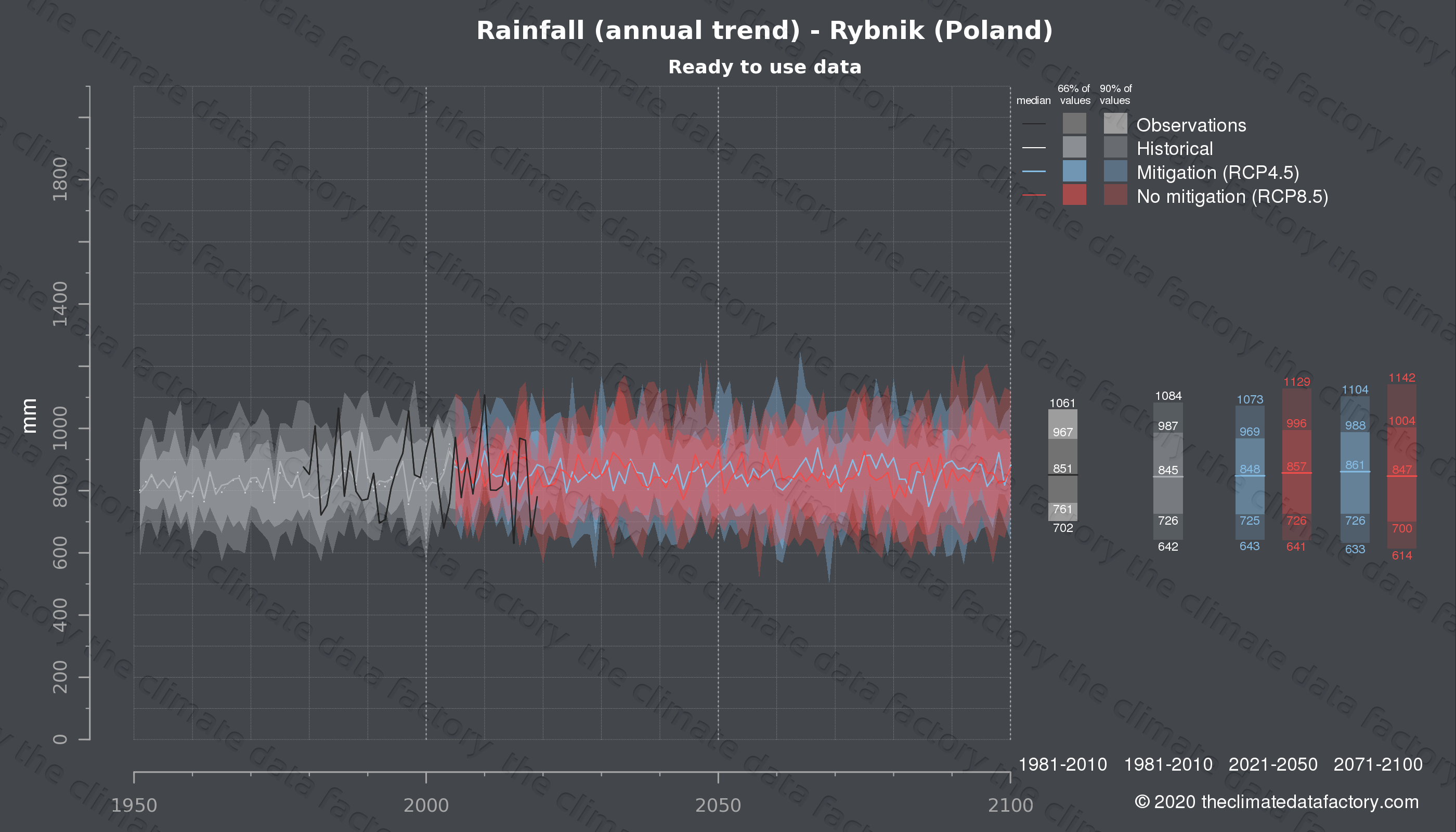 Graphic of projected rainfall for Rybnik (Poland) under two climate change mitigation policy scenarios (RCP4.5, RCP8.5). Represented climate data are processed (bias-adjusted and quality controlled) data from IPCC models. https://theclimatedatafactory.com