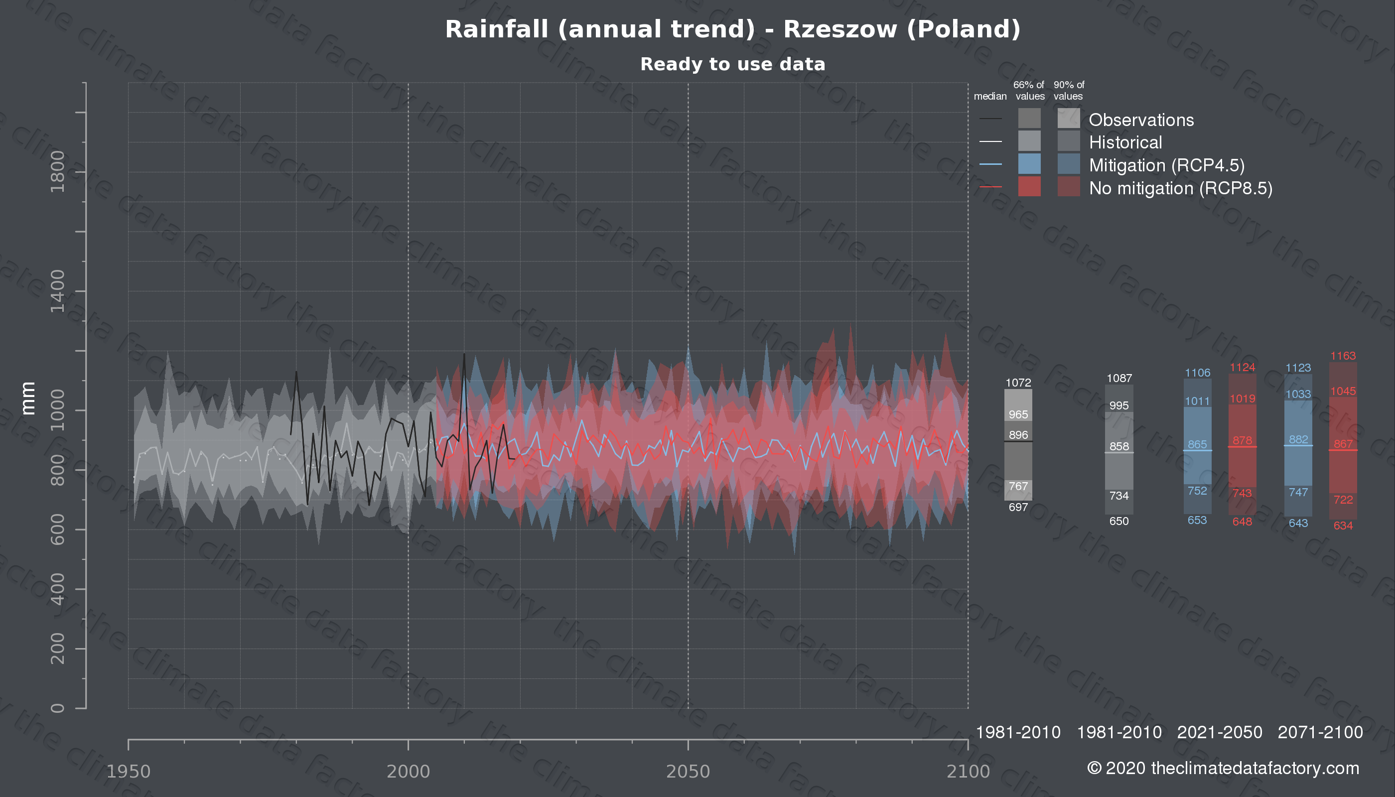 Graphic of projected rainfall for Rzeszow (Poland) under two climate change mitigation policy scenarios (RCP4.5, RCP8.5). Represented climate data are processed (bias-adjusted and quality controlled) data from IPCC models. https://theclimatedatafactory.com