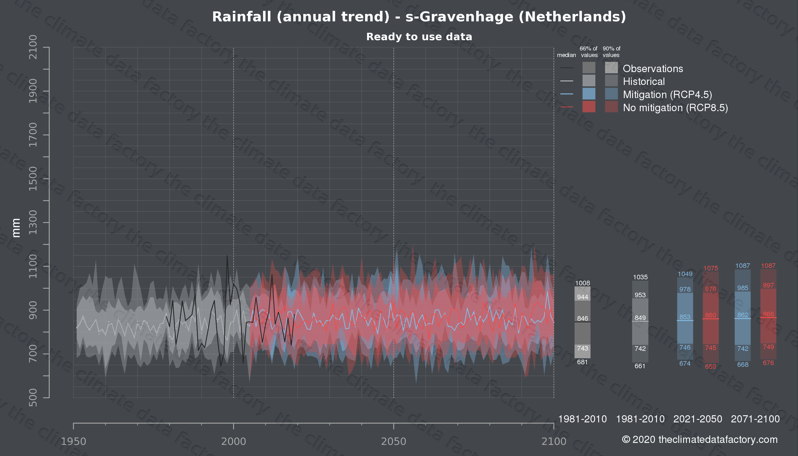 Graphic of projected rainfall for s-Gravenhage (Netherlands) under two climate change mitigation policy scenarios (RCP4.5, RCP8.5). Represented climate data are processed (bias-adjusted and quality controlled) data from IPCC models. https://theclimatedatafactory.com