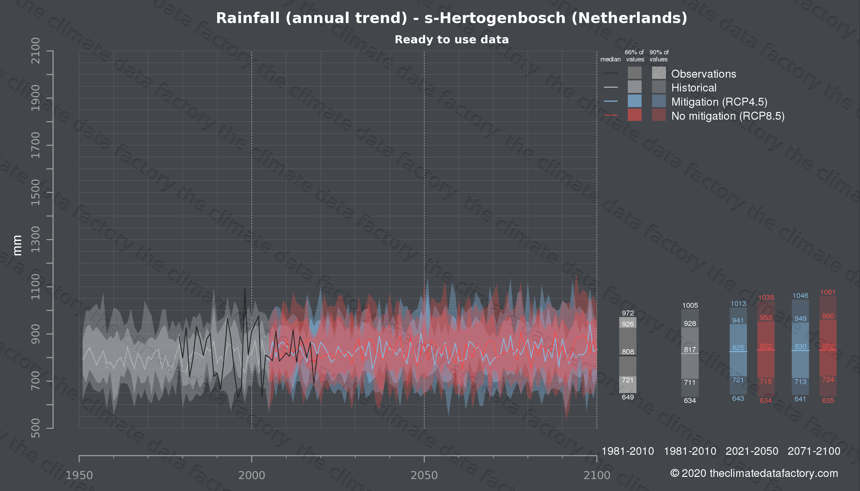 Graphic of projected rainfall for s-Hertogenbosch (Netherlands) under two climate change mitigation policy scenarios (RCP4.5, RCP8.5). Represented climate data are processed (bias-adjusted and quality controlled) data from IPCC models. https://theclimatedatafactory.com