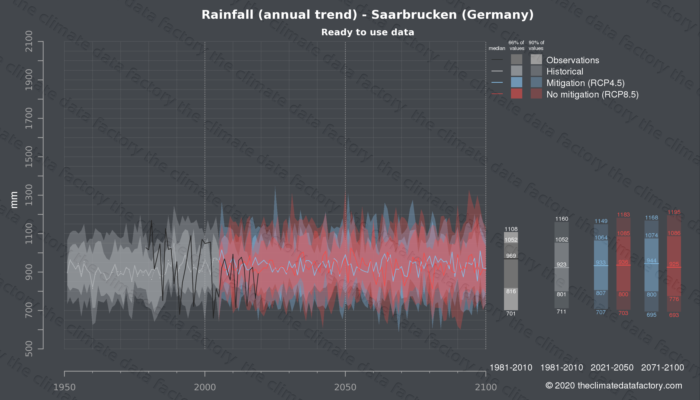 Graphic of projected rainfall for Saarbrucken (Germany) under two climate change mitigation policy scenarios (RCP4.5, RCP8.5). Represented climate data are processed (bias-adjusted and quality controlled) data from IPCC models. https://theclimatedatafactory.com