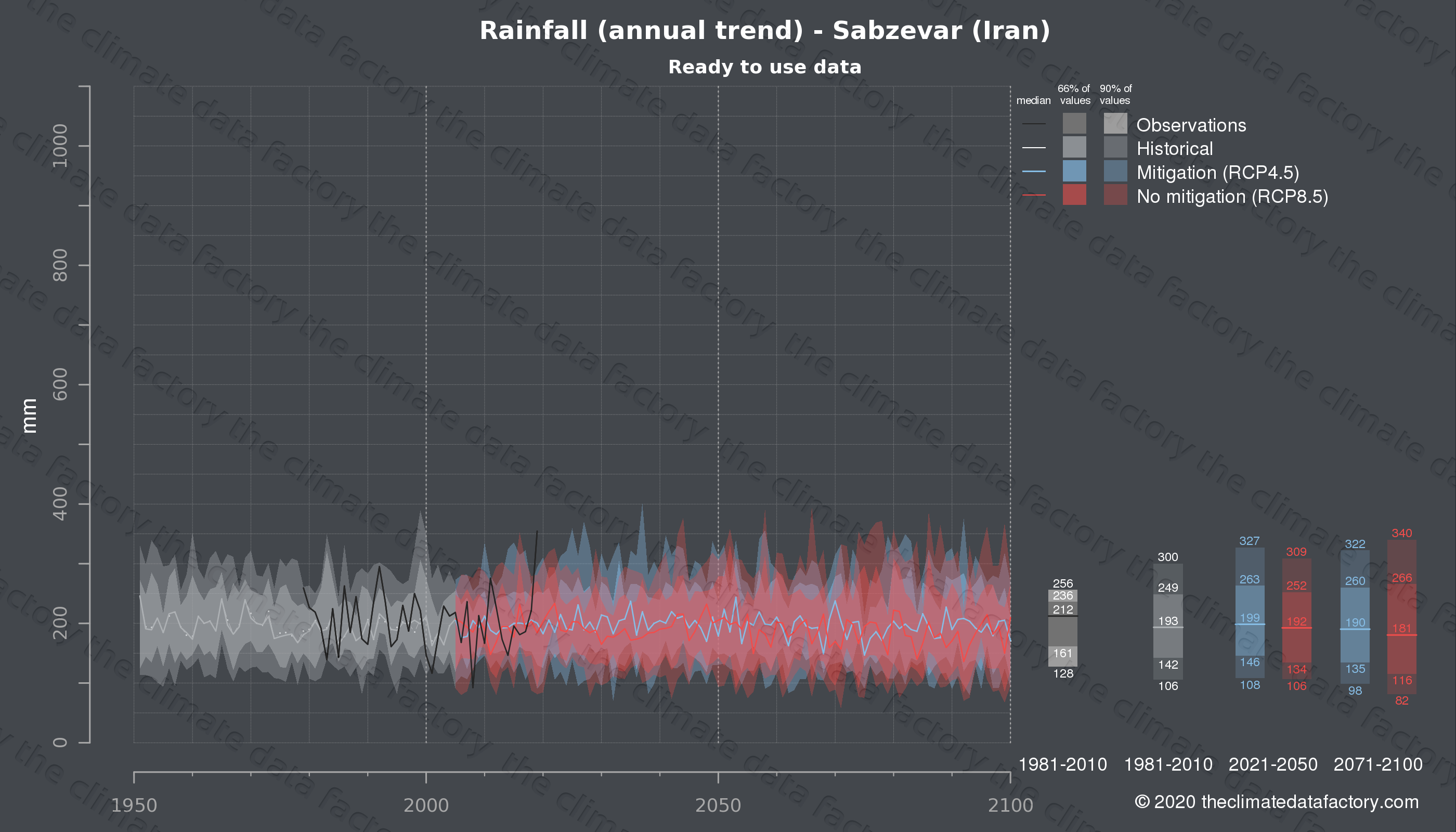 Graphic of projected rainfall for Sabzevar (Iran) under two climate change mitigation policy scenarios (RCP4.5, RCP8.5). Represented climate data are processed (bias-adjusted and quality controlled) data from IPCC models. https://theclimatedatafactory.com