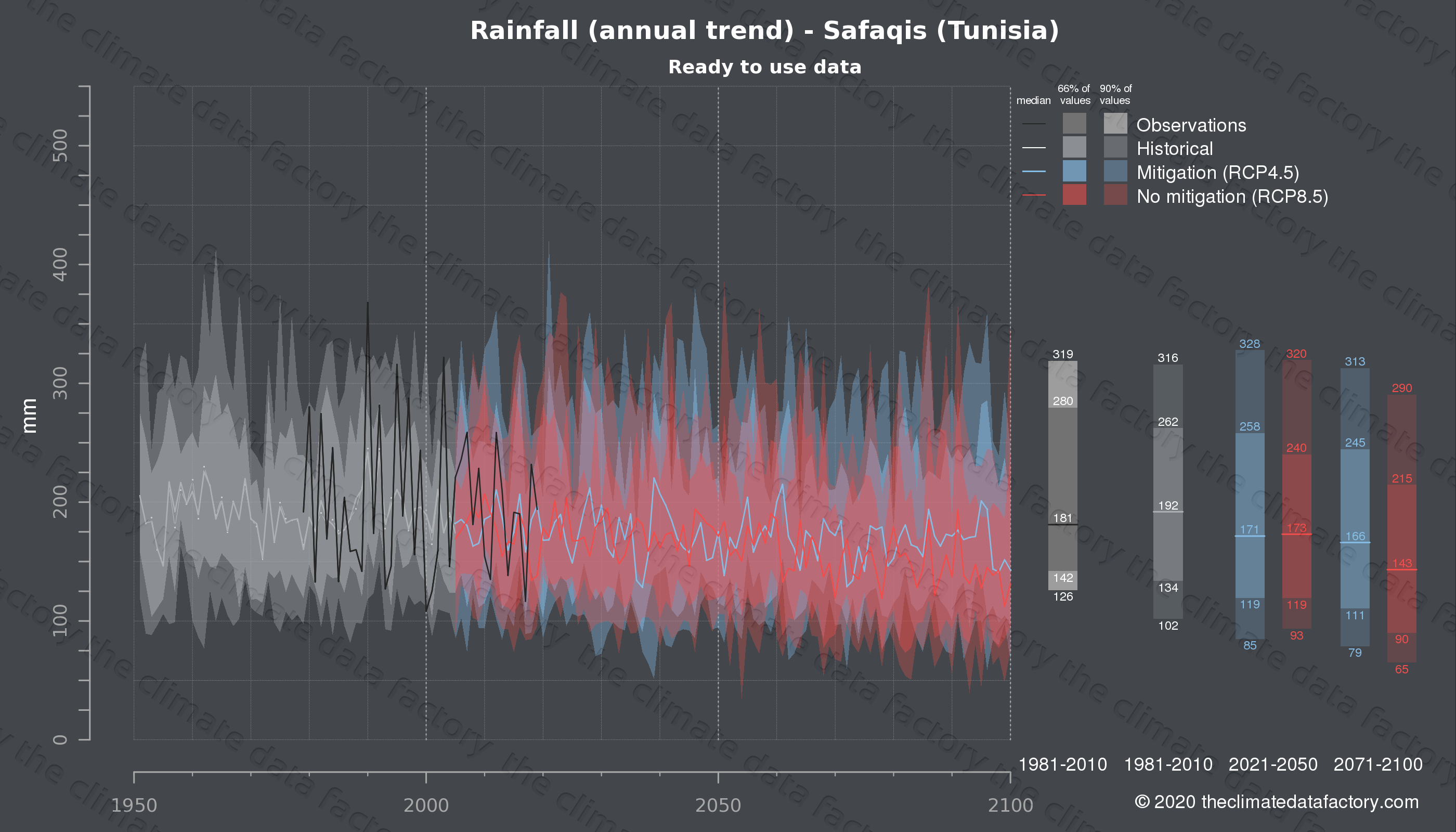 Graphic of projected rainfall for Safaqis (Tunisia) under two climate change mitigation policy scenarios (RCP4.5, RCP8.5). Represented climate data are processed (bias-adjusted and quality controlled) data from IPCC models. https://theclimatedatafactory.com
