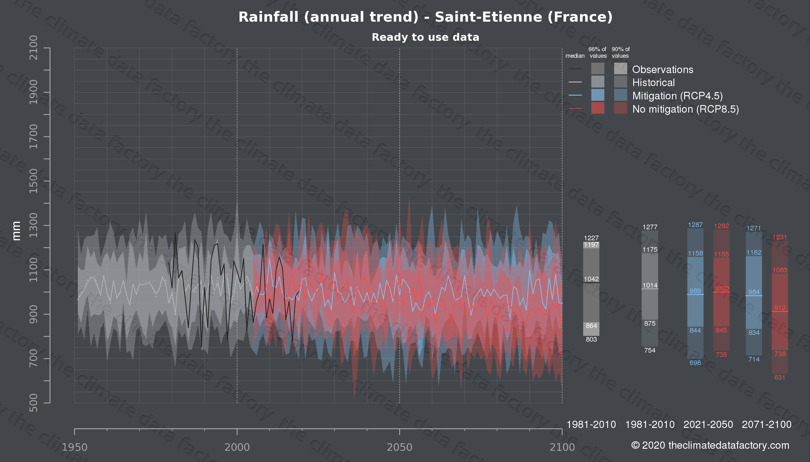 Graphic of projected rainfall for Saint-Etienne (France) under two climate change mitigation policy scenarios (RCP4.5, RCP8.5). Represented climate data are processed (bias-adjusted and quality controlled) data from IPCC models. https://theclimatedatafactory.com