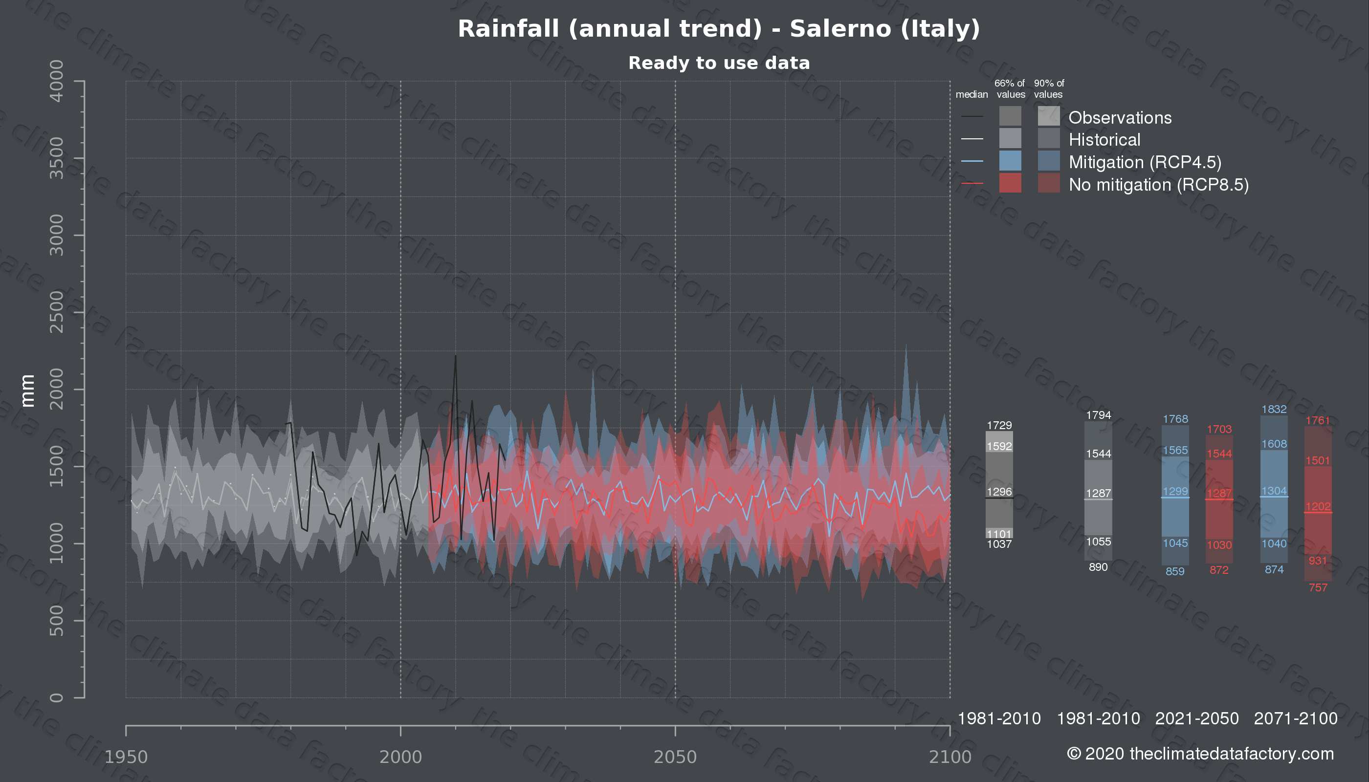 Graphic of projected rainfall for Salerno (Italy) under two climate change mitigation policy scenarios (RCP4.5, RCP8.5). Represented climate data are processed (bias-adjusted and quality controlled) data from IPCC models. https://theclimatedatafactory.com