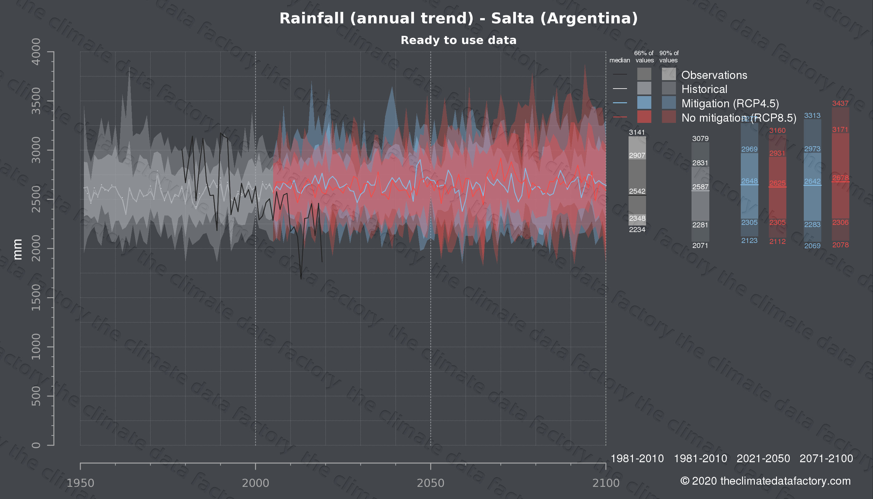 Graphic of projected rainfall for Salta (Argentina) under two climate change mitigation policy scenarios (RCP4.5, RCP8.5). Represented climate data are processed (bias-adjusted and quality controlled) data from IPCC models. https://theclimatedatafactory.com