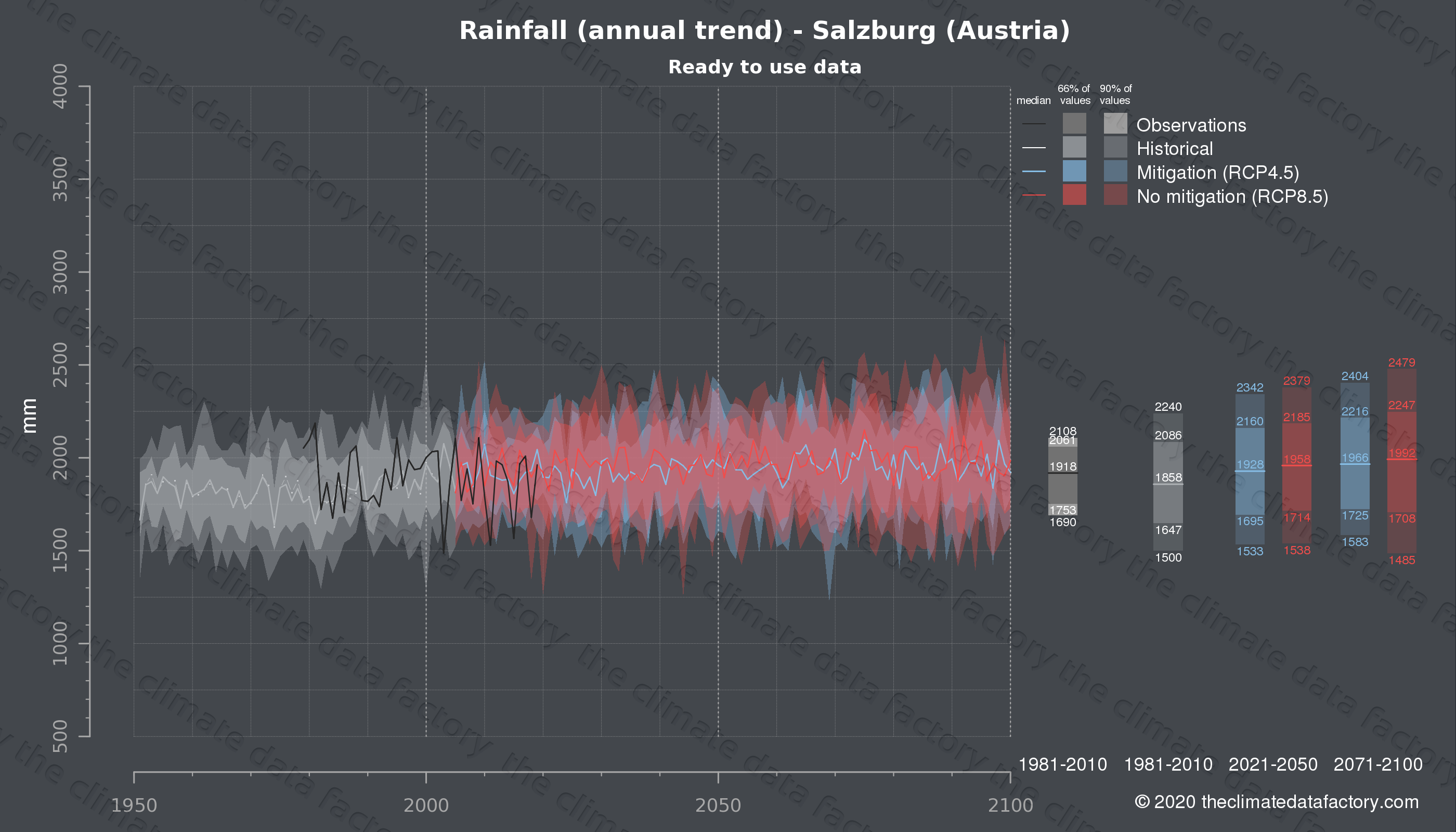 Graphic of projected rainfall for Salzburg (Austria) under two climate change mitigation policy scenarios (RCP4.5, RCP8.5). Represented climate data are processed (bias-adjusted and quality controlled) data from IPCC models. https://theclimatedatafactory.com
