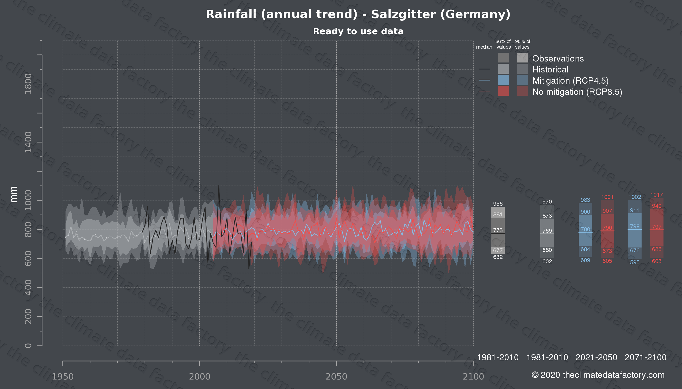 Graphic of projected rainfall for Salzgitter (Germany) under two climate change mitigation policy scenarios (RCP4.5, RCP8.5). Represented climate data are processed (bias-adjusted and quality controlled) data from IPCC models. https://theclimatedatafactory.com