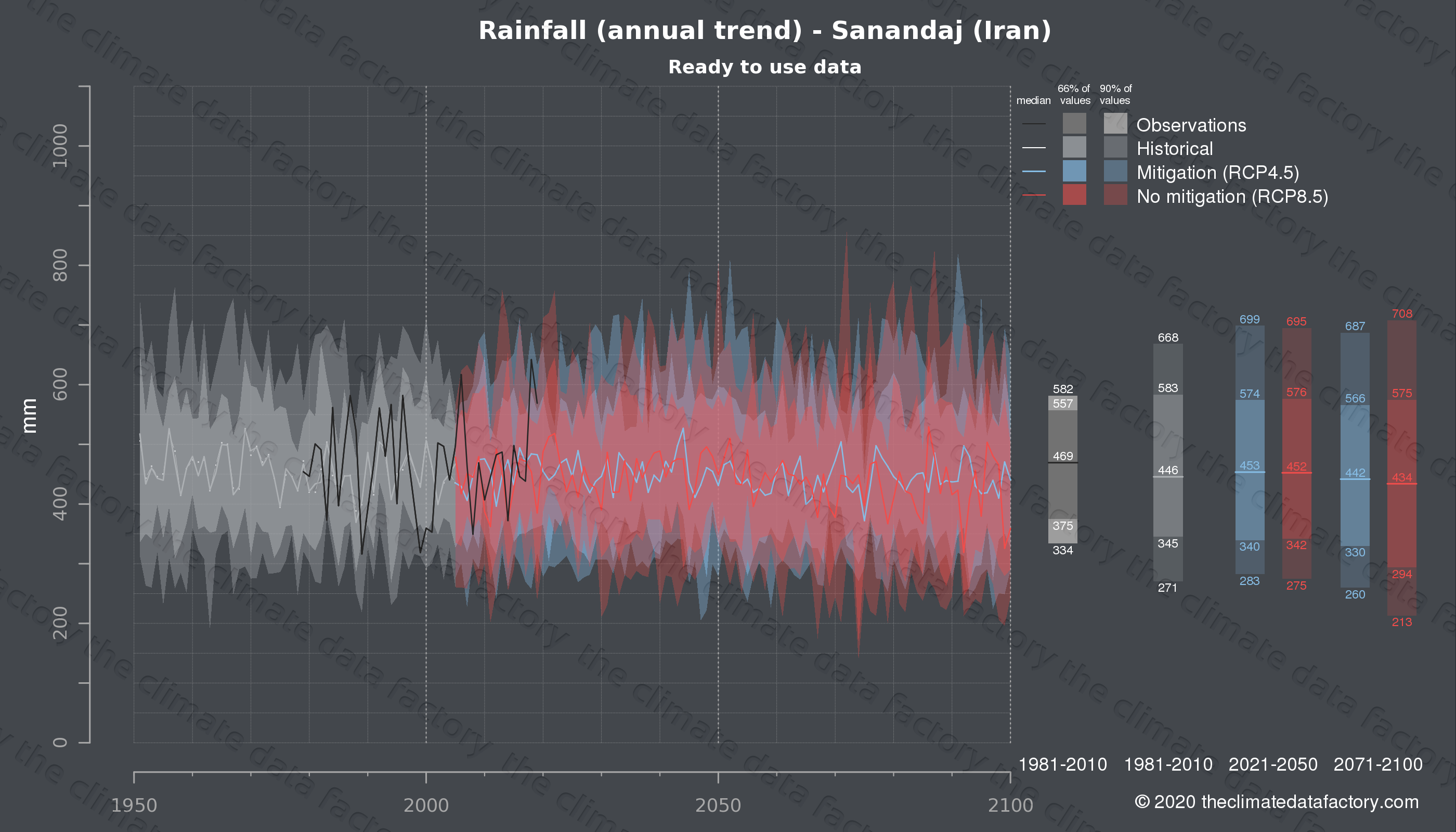 Graphic of projected rainfall for Sanandaj (Iran) under two climate change mitigation policy scenarios (RCP4.5, RCP8.5). Represented climate data are processed (bias-adjusted and quality controlled) data from IPCC models. https://theclimatedatafactory.com