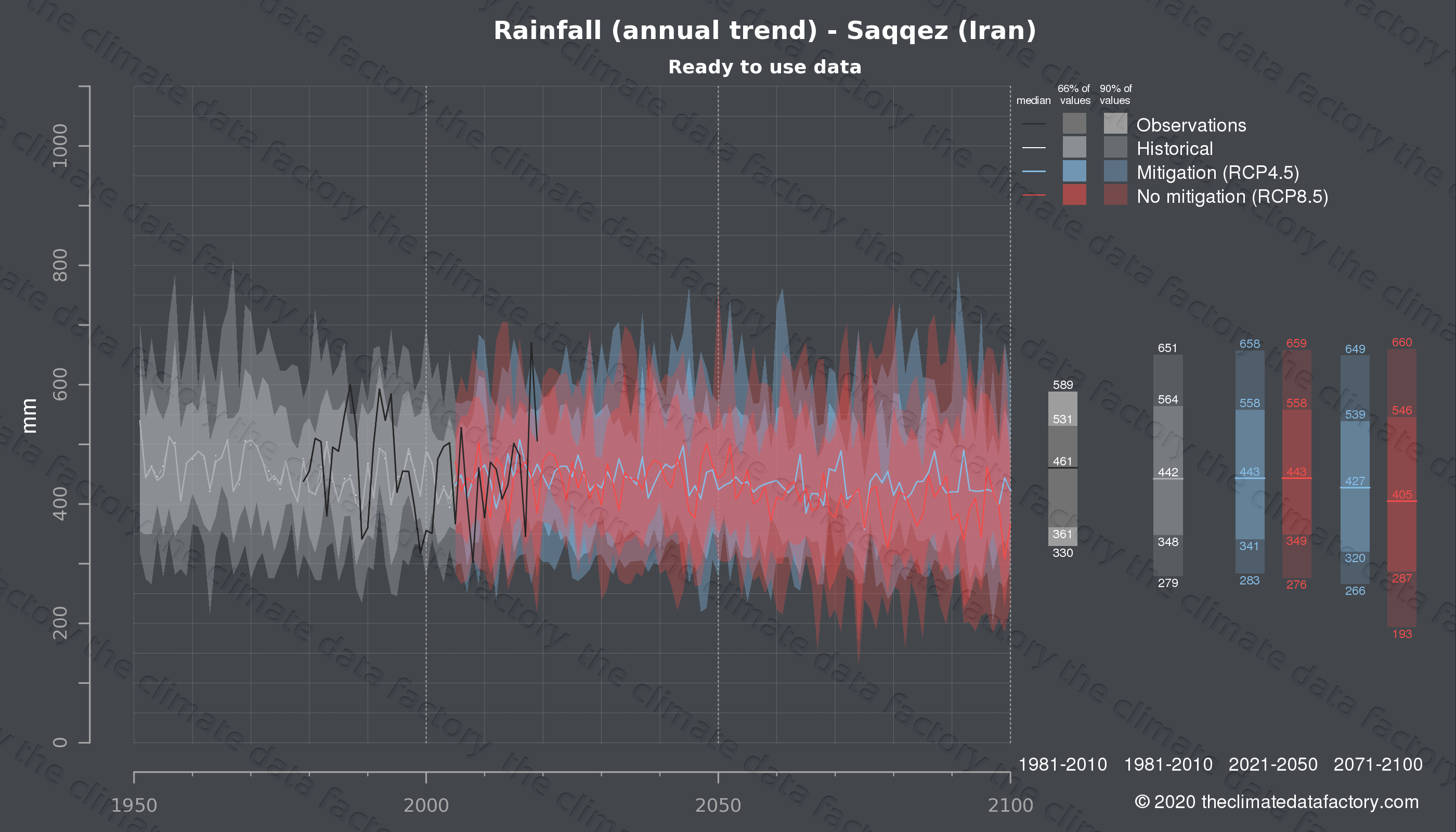 Graphic of projected rainfall for Saqqez (Iran) under two climate change mitigation policy scenarios (RCP4.5, RCP8.5). Represented climate data are processed (bias-adjusted and quality controlled) data from IPCC models. https://theclimatedatafactory.com