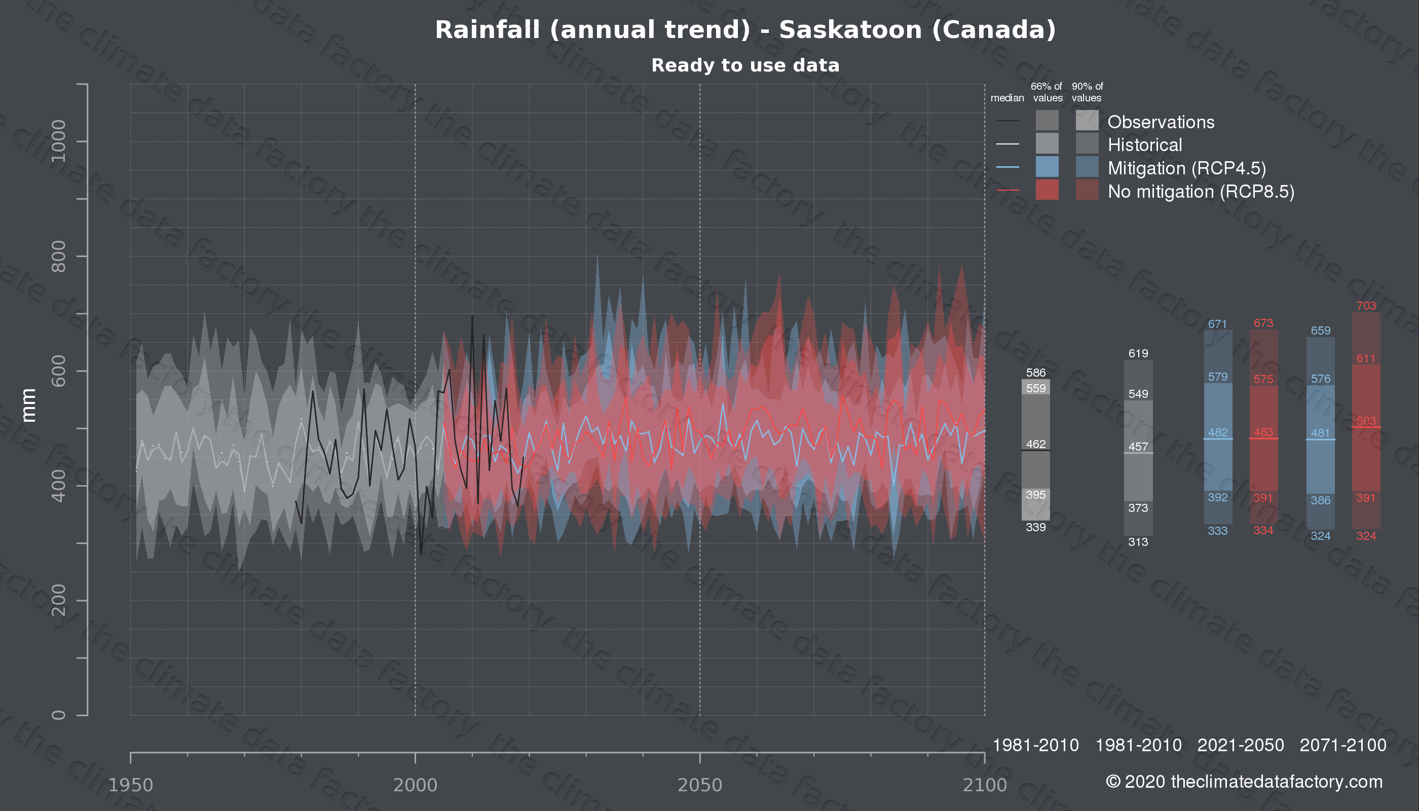 Graphic of projected rainfall for Saskatoon (Canada) under two climate change mitigation policy scenarios (RCP4.5, RCP8.5). Represented climate data are processed (bias-adjusted and quality controlled) data from IPCC models. https://theclimatedatafactory.com