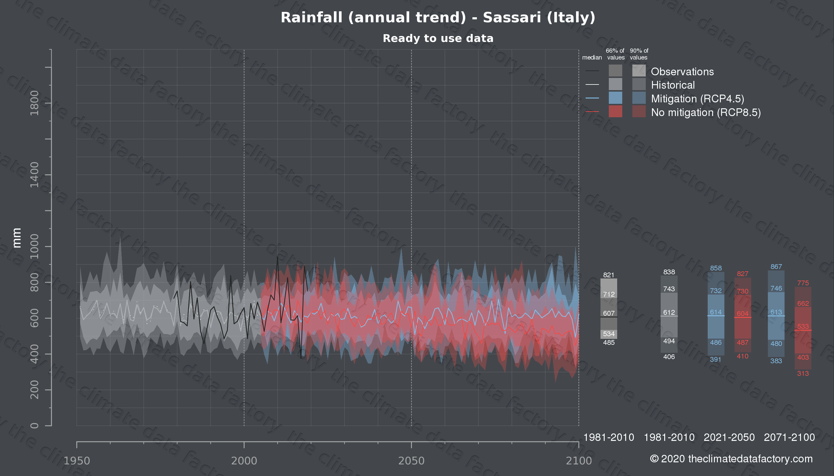 Graphic of projected rainfall for Sassari (Italy) under two climate change mitigation policy scenarios (RCP4.5, RCP8.5). Represented climate data are processed (bias-adjusted and quality controlled) data from IPCC models. https://theclimatedatafactory.com
