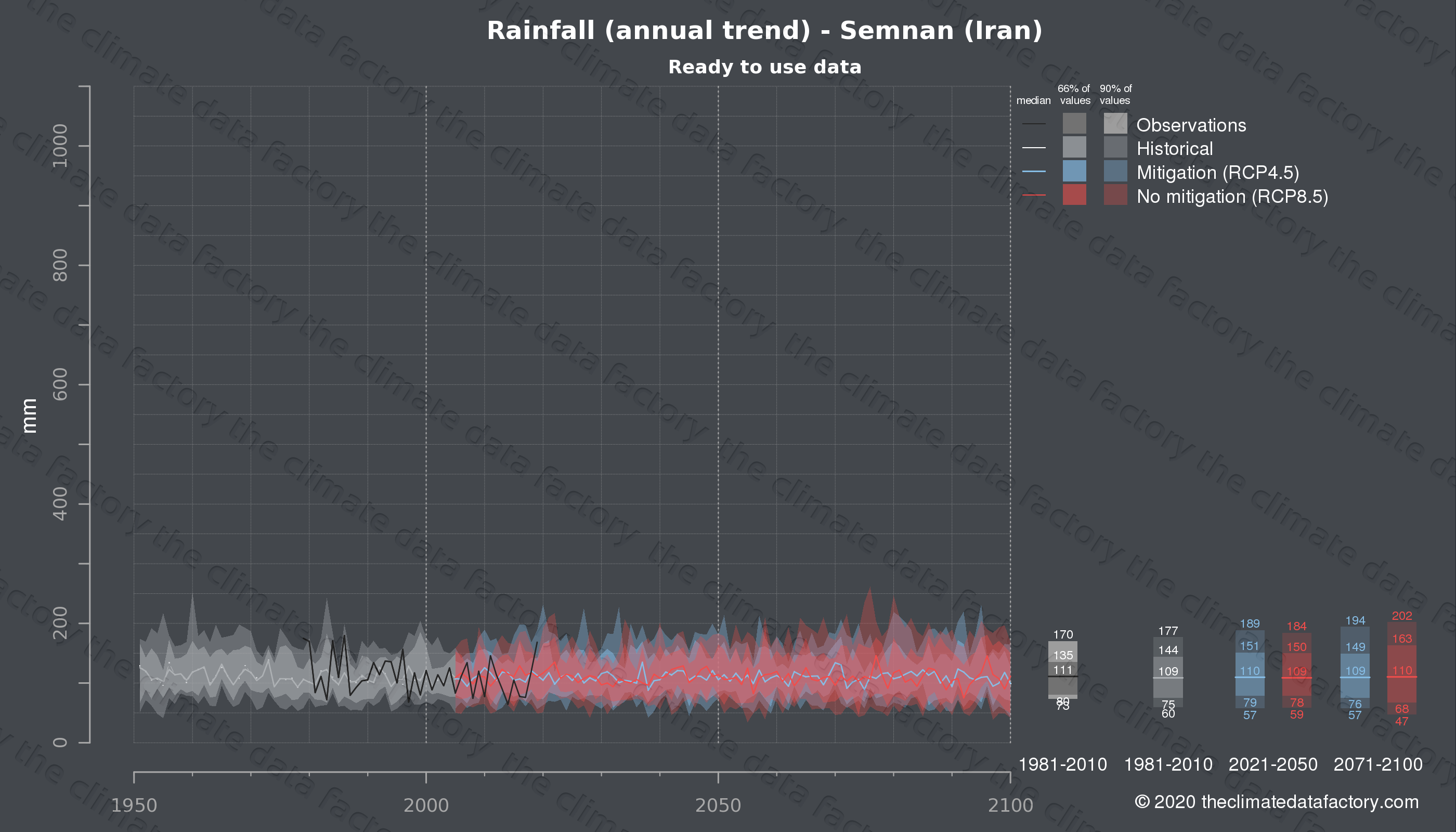 Graphic of projected rainfall for Semnan (Iran) under two climate change mitigation policy scenarios (RCP4.5, RCP8.5). Represented climate data are processed (bias-adjusted and quality controlled) data from IPCC models. https://theclimatedatafactory.com