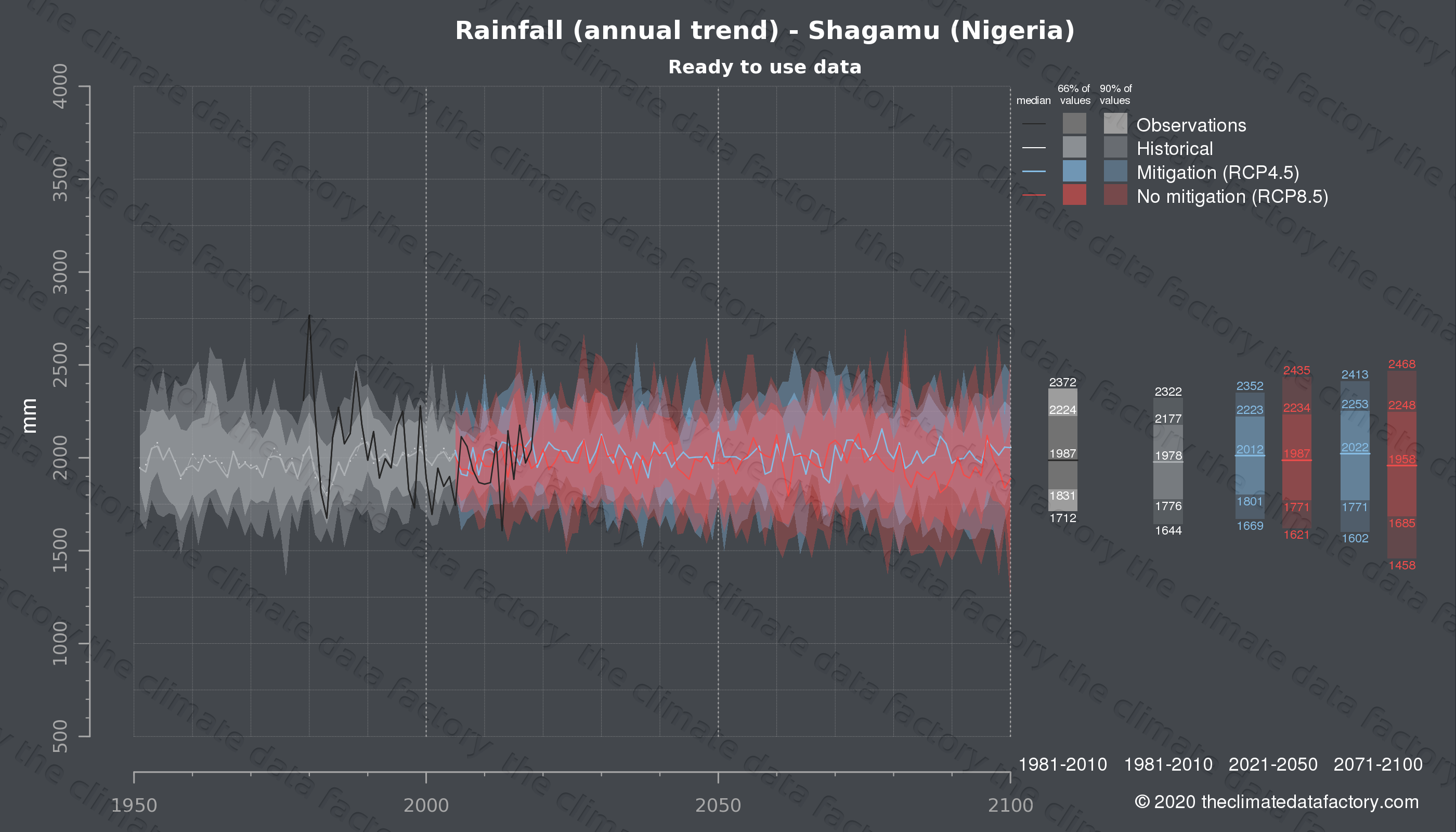 Graphic of projected rainfall for Shagamu (Nigeria) under two climate change mitigation policy scenarios (RCP4.5, RCP8.5). Represented climate data are processed (bias-adjusted and quality controlled) data from IPCC models. https://theclimatedatafactory.com